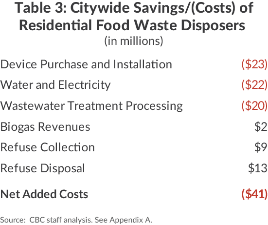 Savings/Costs of Residential Food Waste Disposal NYC