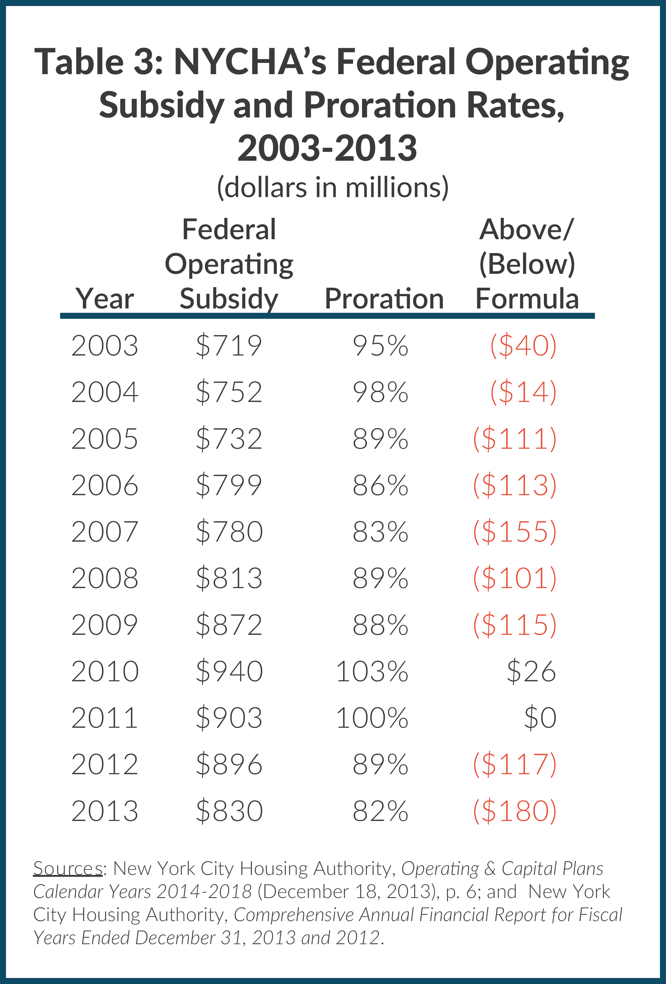 Table 3: NYCHA's Federal Operating Subsidy and Proration Rates, 2003-2013