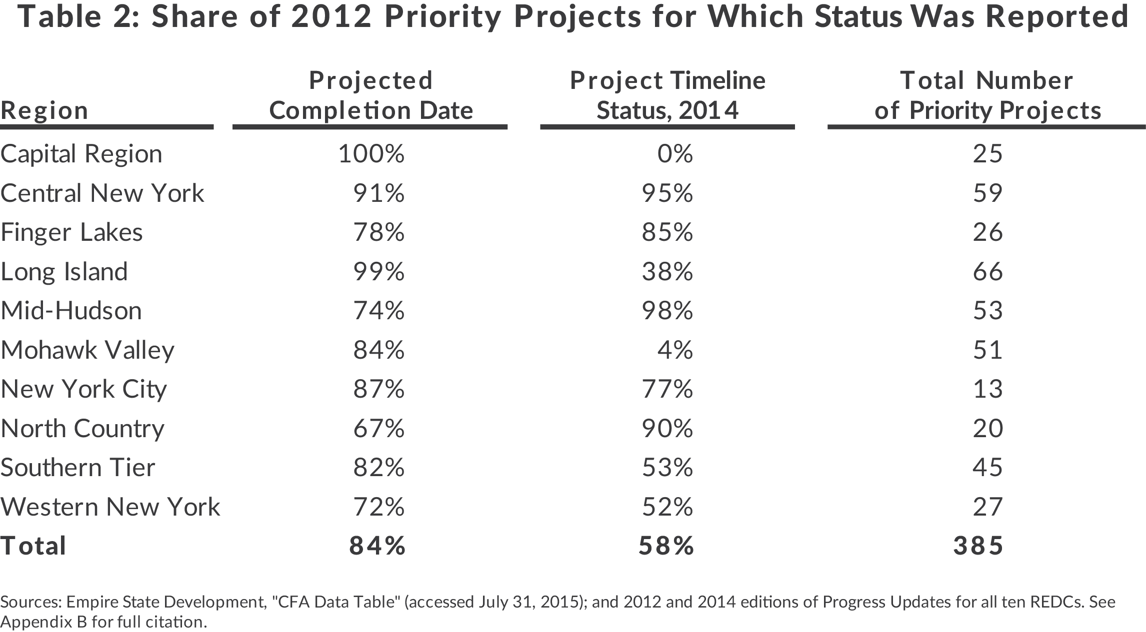 Table showing share of priority projects with state reports by Regional Economic Development Council