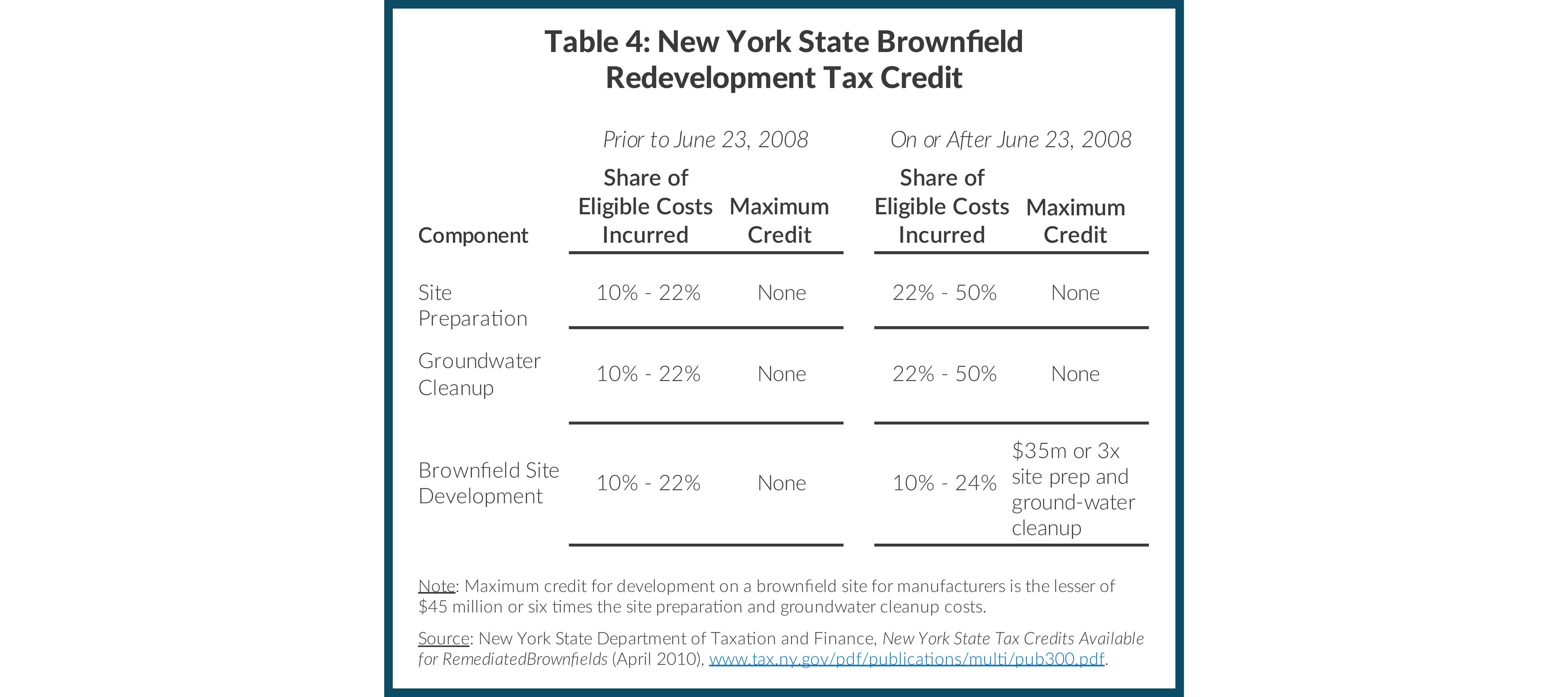 Table 4: New York State Brownfield Redevelopment Tax Credit
