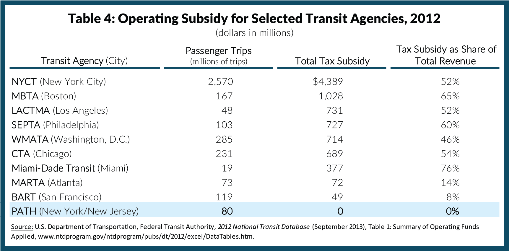 Table 4: Operating Subsidy for Selected Transit Agencies, 2012