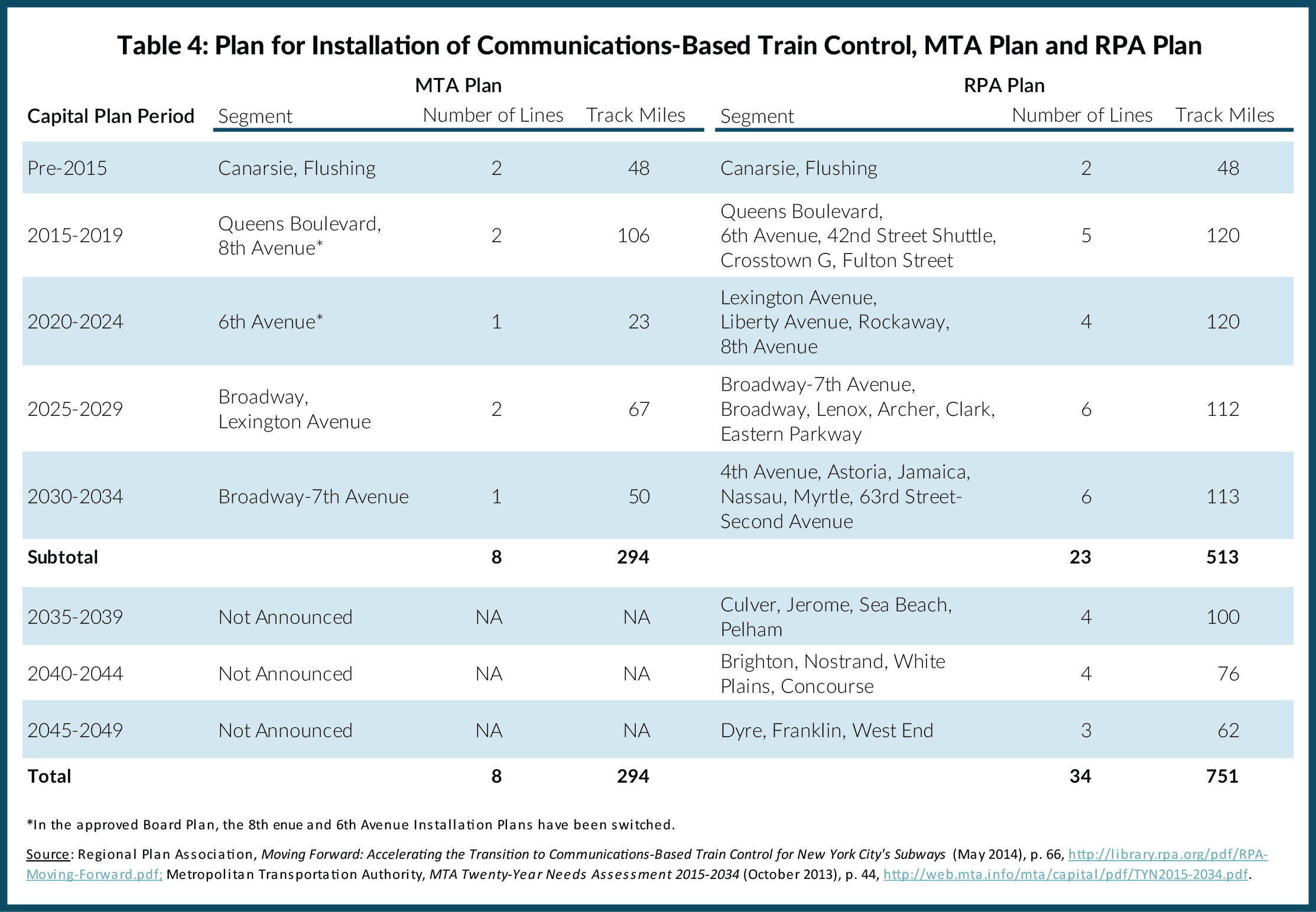 Table 4: Plan for Installation of Communications Based Train Control, MTA Plan and RPA Plan