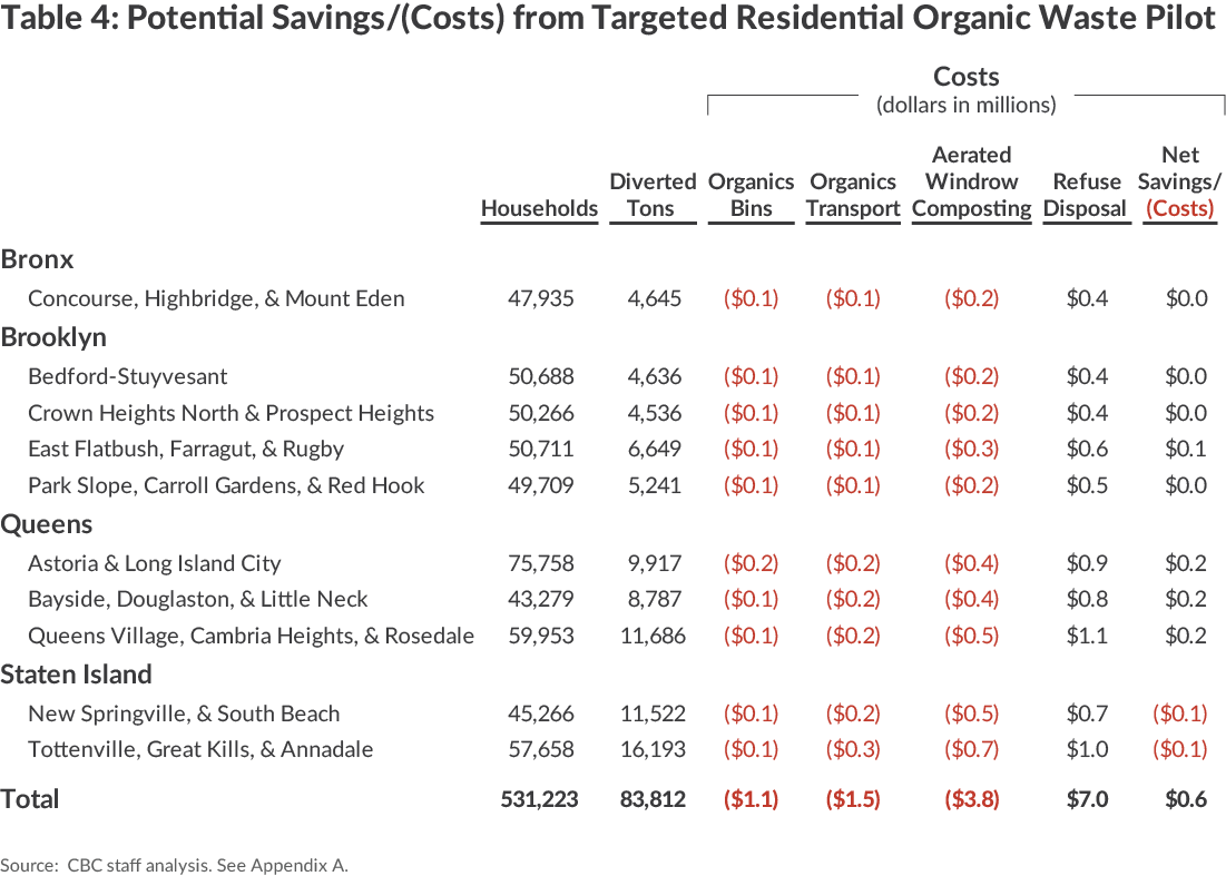 District Savings/Costs from Targeted Organic Waste Pilot