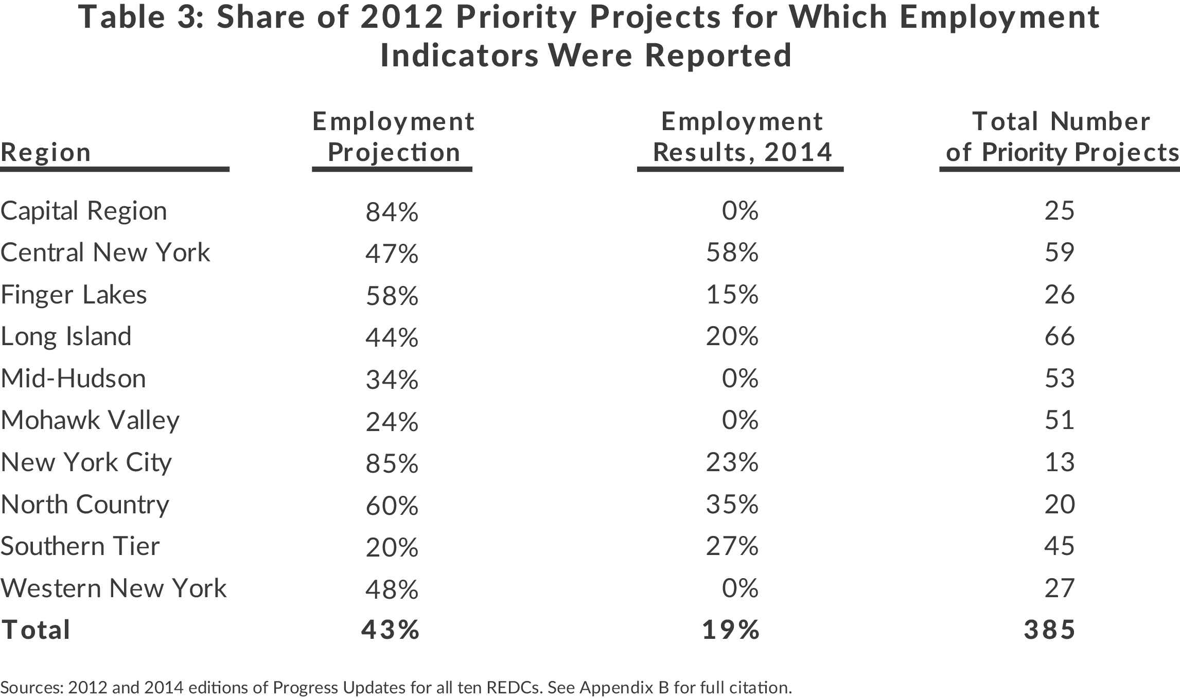 Table showing share of 2012 priority projects with employment indicators report by Regional Economic Development Council