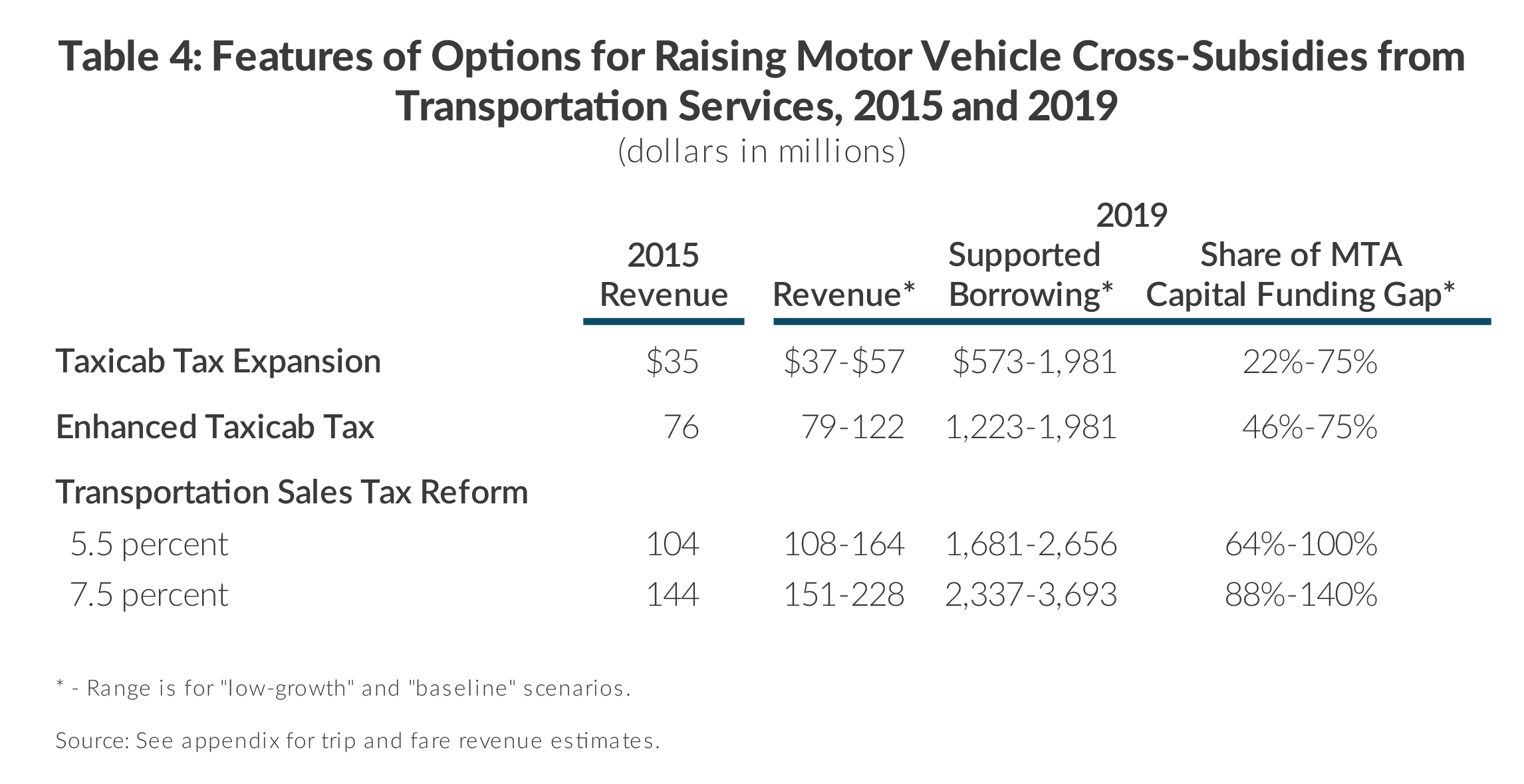 Table illustrating summary of options of raising motor vehicle cross-subsidies from Taxi and Limousin Commission services, revenue, supported borrowing, and share of MTA capital funding gap, includes expanded, expanded and enhanced taxicab tax, and transportation sales tax reform