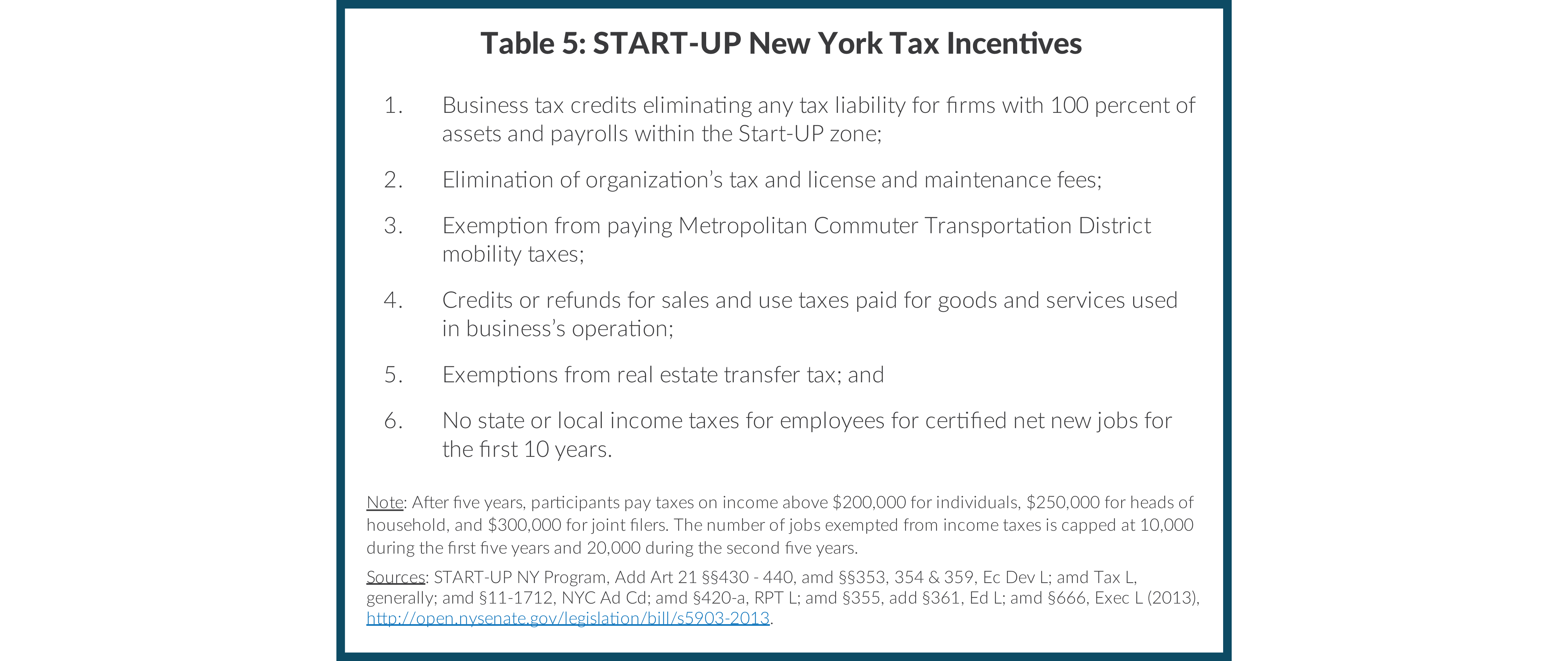 Table 5: START-UP New York Tax Incentives