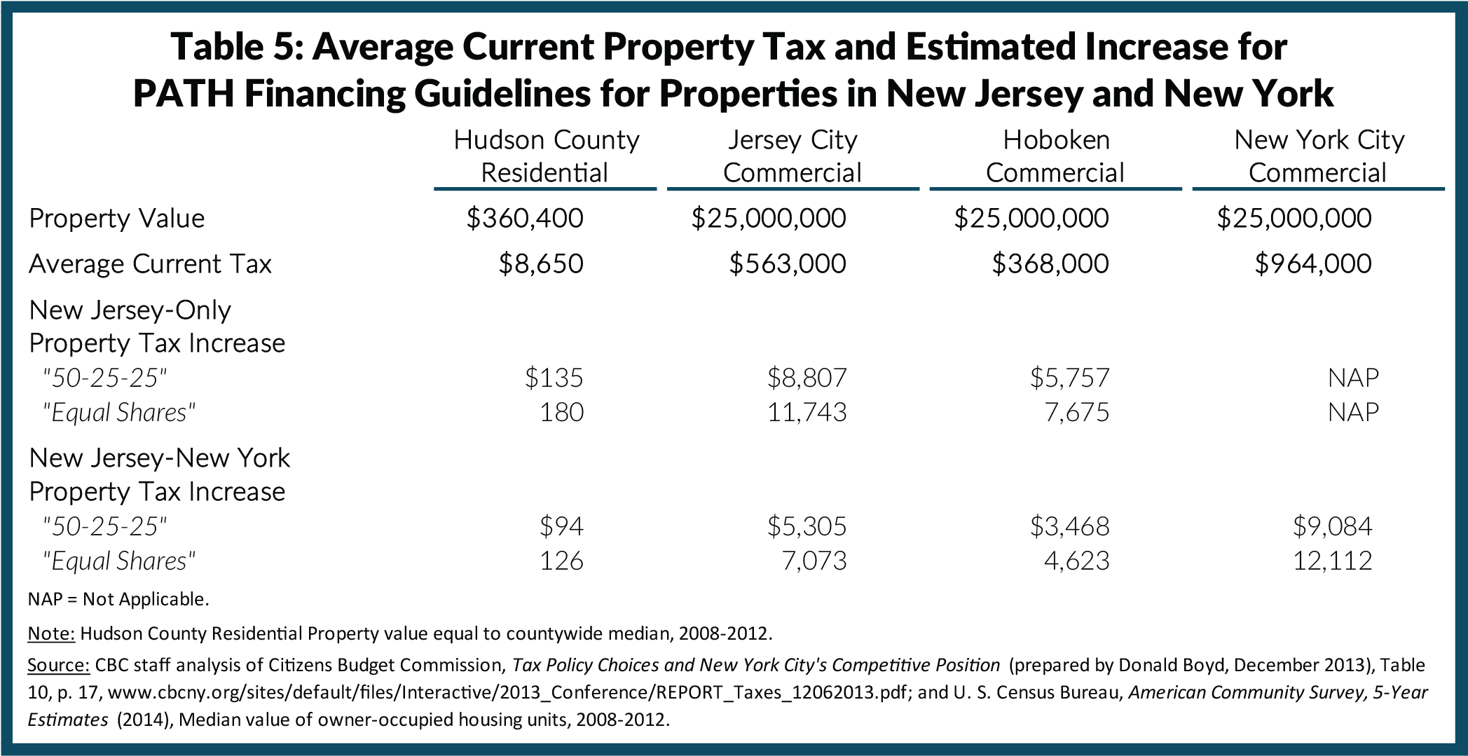 Table 5: Average Current Property Tax and Estimated Increase for PATH Financing Guidelines for Properties in New Jersey and New York