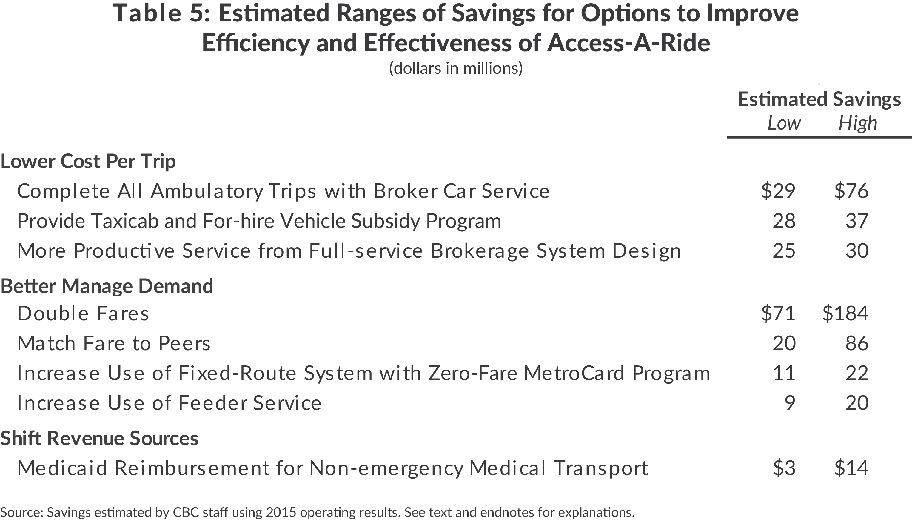 Savings for CBCNY options to improve MTA Access-a-Ride paratransit program