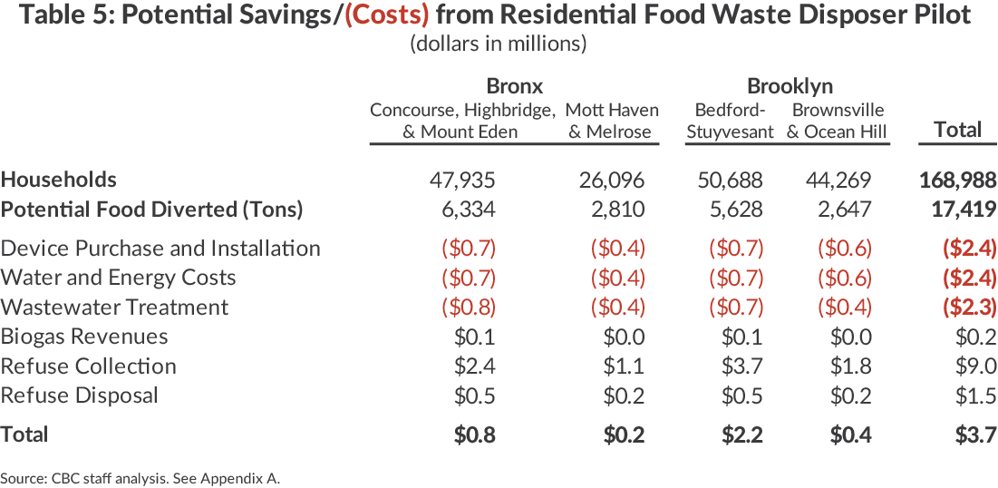 District Savings/Costs from Food Waste Disposer Pilot