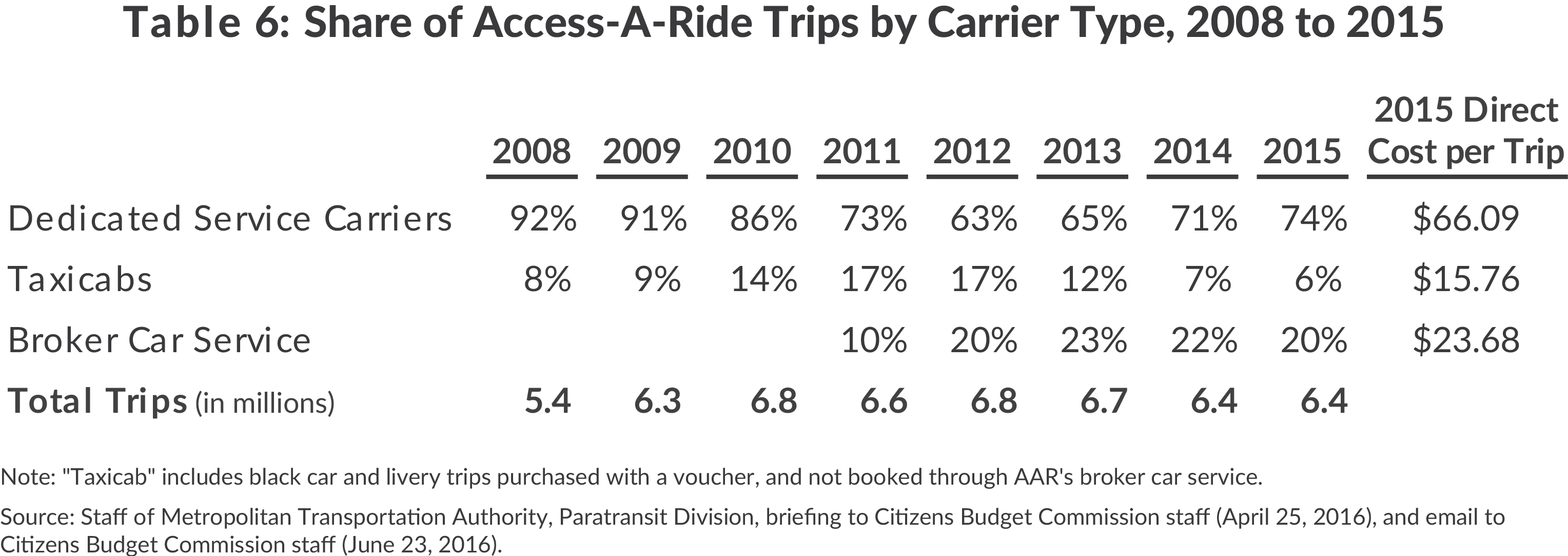 Share of access-a-ride trips by carrier, 2008 to 2015