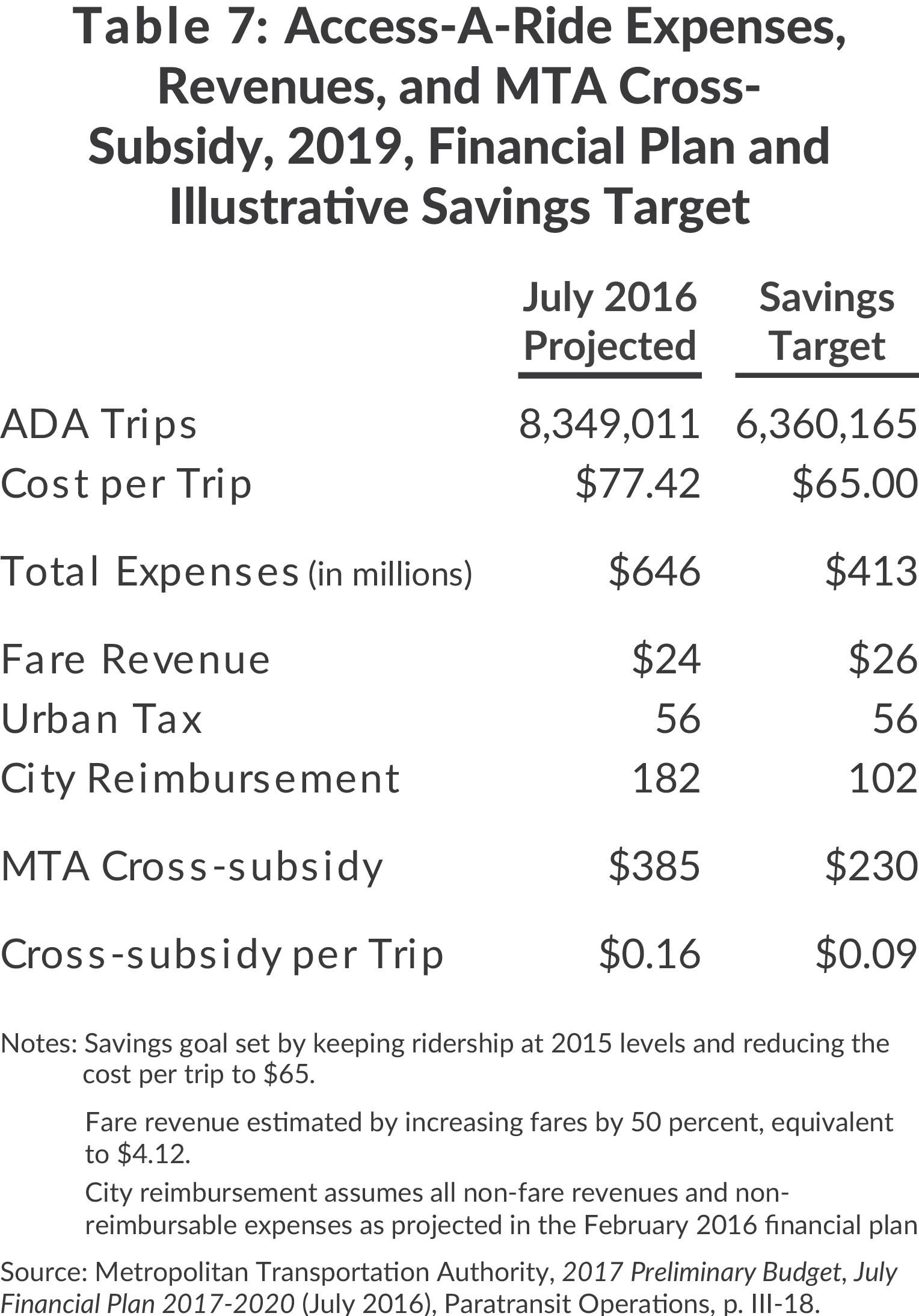 Savings target for Access-a-Ride