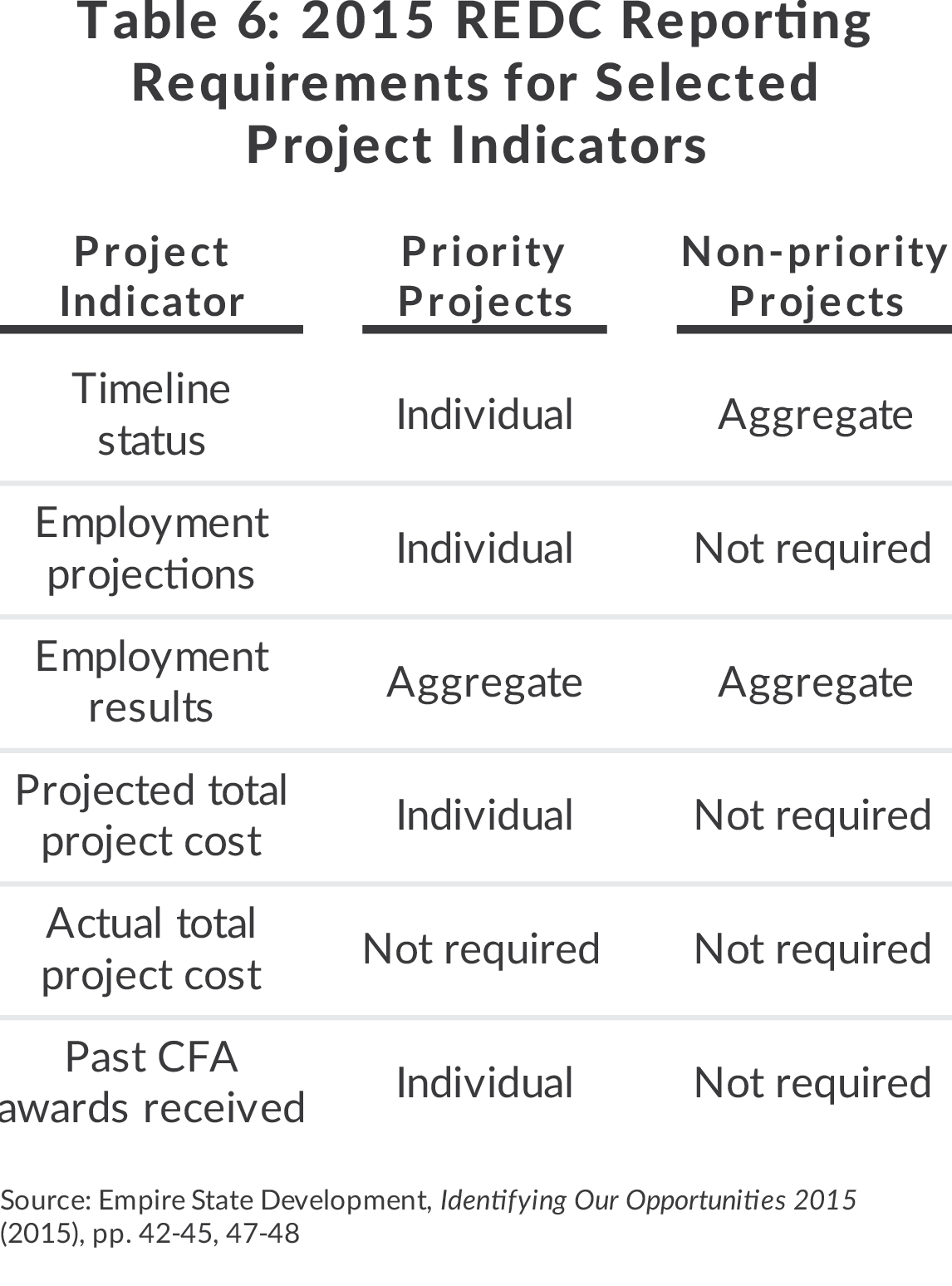 Table of Regional Economic Development Council reporting requirements for project indicators, priority projects and non-priority projects