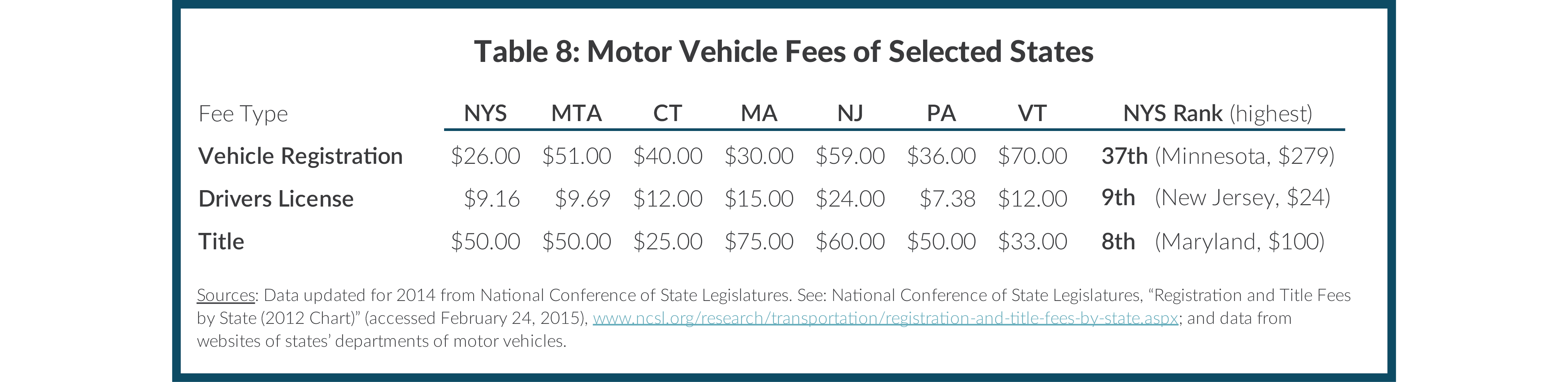 Table 8: Motor Vehicle Fees of Selected States