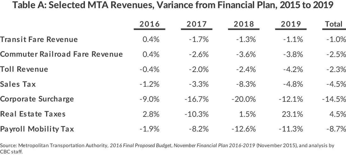 "Table A: Selected MTA Revenues, ""Illustrative Case"" Variance from Financial Plan,2016 to 2019"