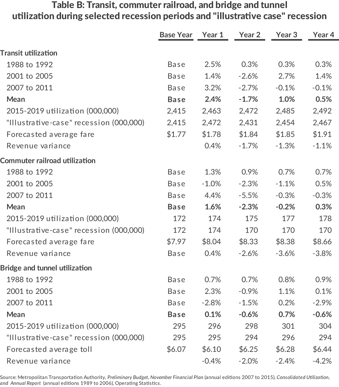 "Table B: Transit, Commuter Railroad, and Bridge and TunnelUtilization During Selected Recession Periods and ""Illustrative Case"" Recession"