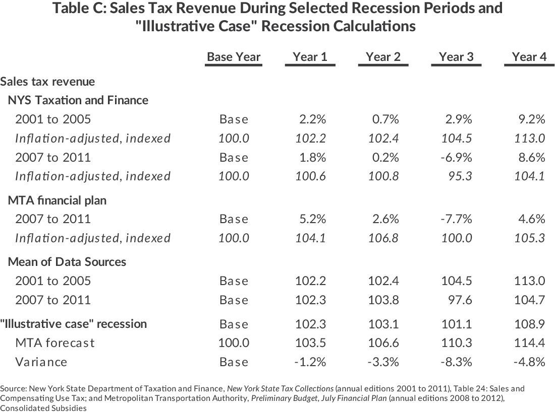 "Table C: Sales Tax Revenue During Selected Recession Periods and""Illustrative Case"" Recession Calculations"