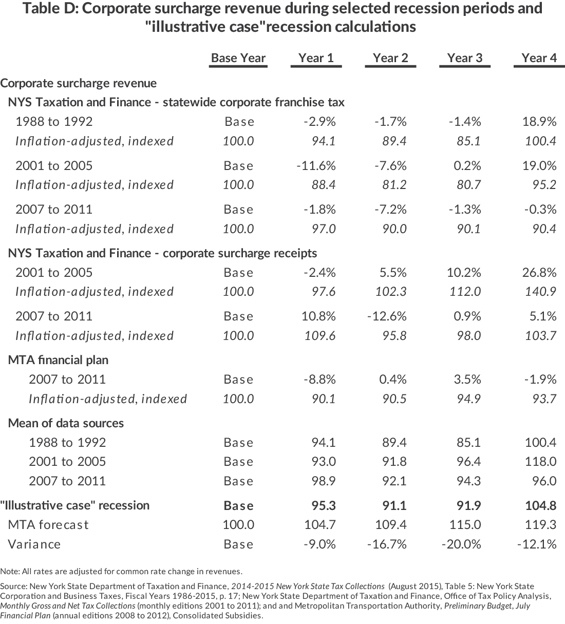 "Table D: Corporate Surcharge Revenue During Selected Recession Periods and""Illustrative Case"" Recession Calculations"