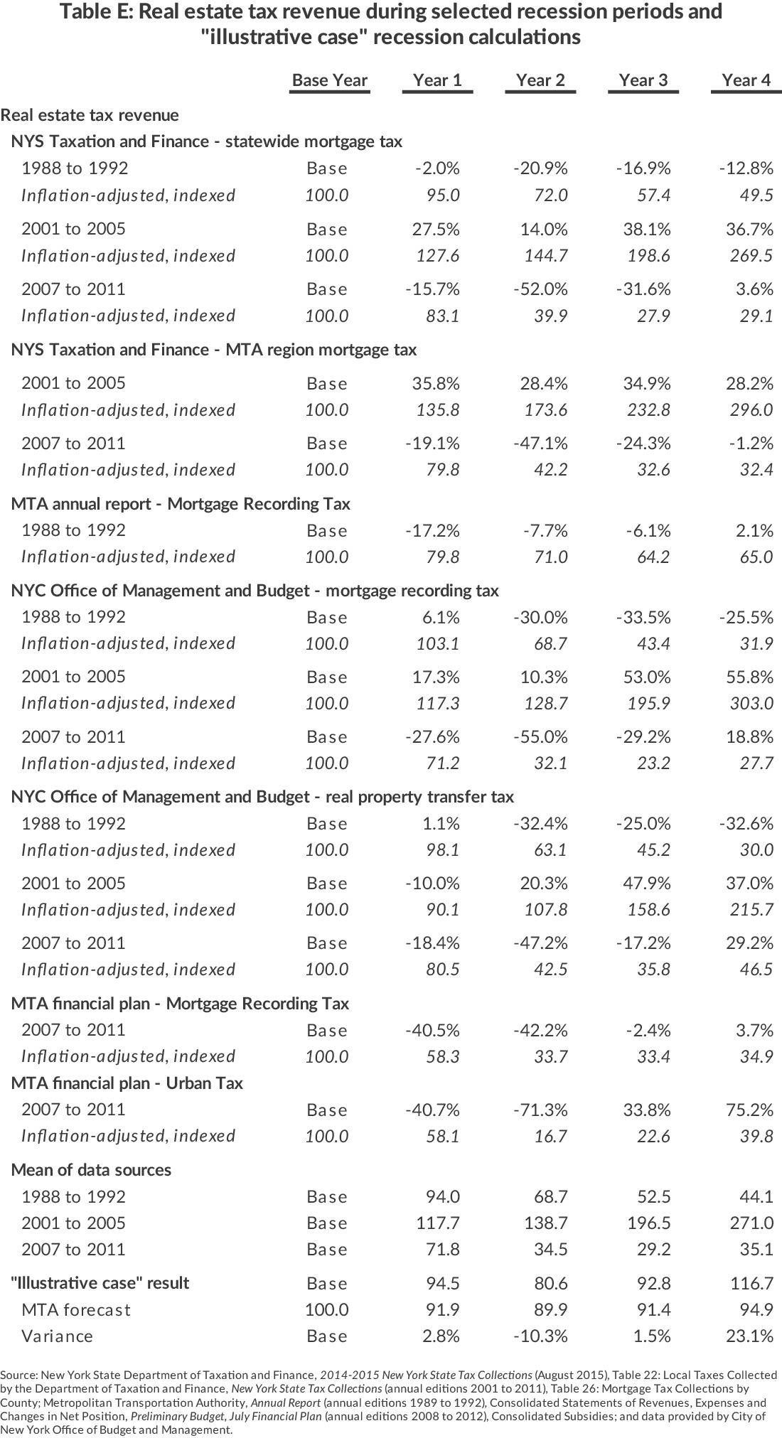 "Table E: Real Estate Tax Revenue During Selected Recession Periods and""Illustrative Case"" Recession CalculationsSource"
