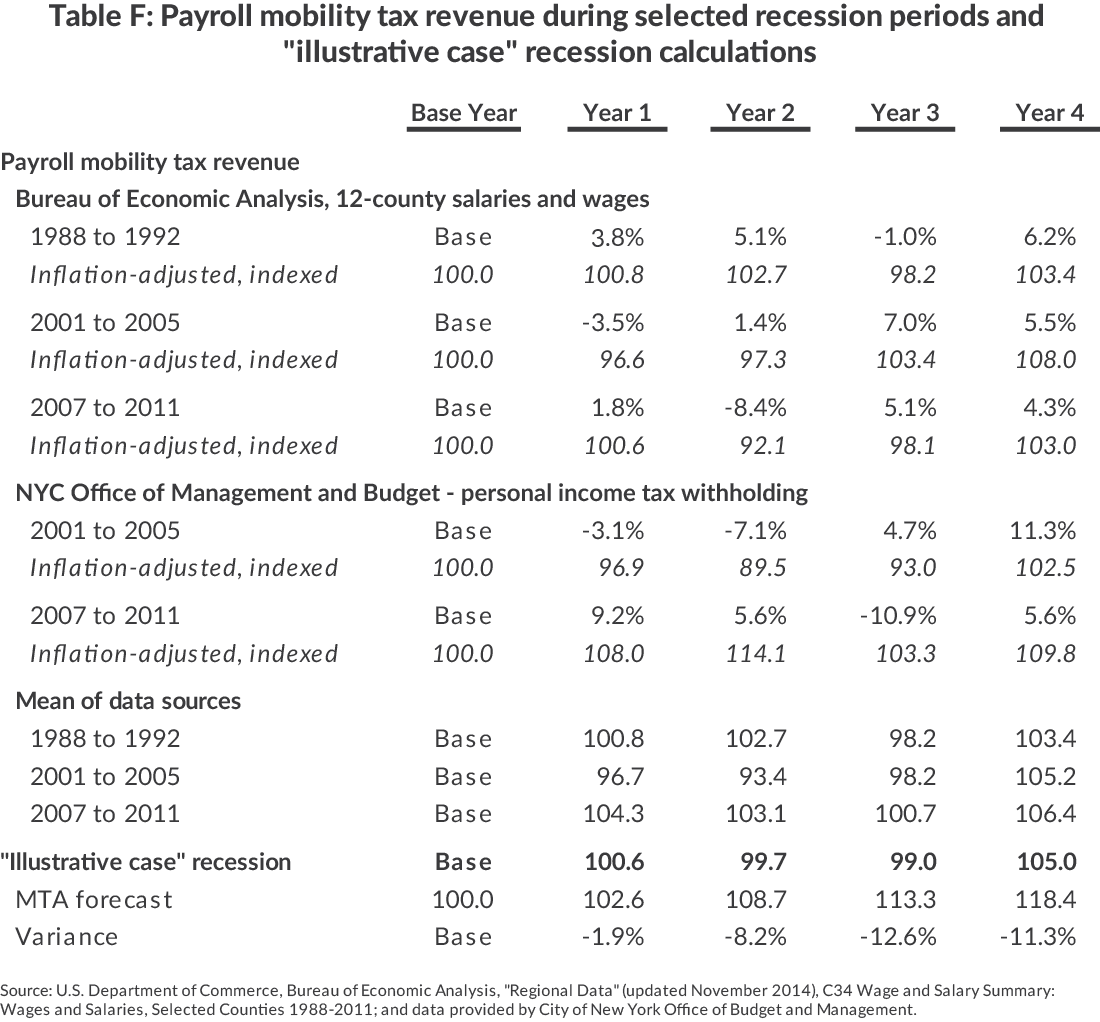 "Table F: Payroll Mobility Tax Revenue During Selected Recession Periods and ""Illustrative Case"" Recession Calculations"