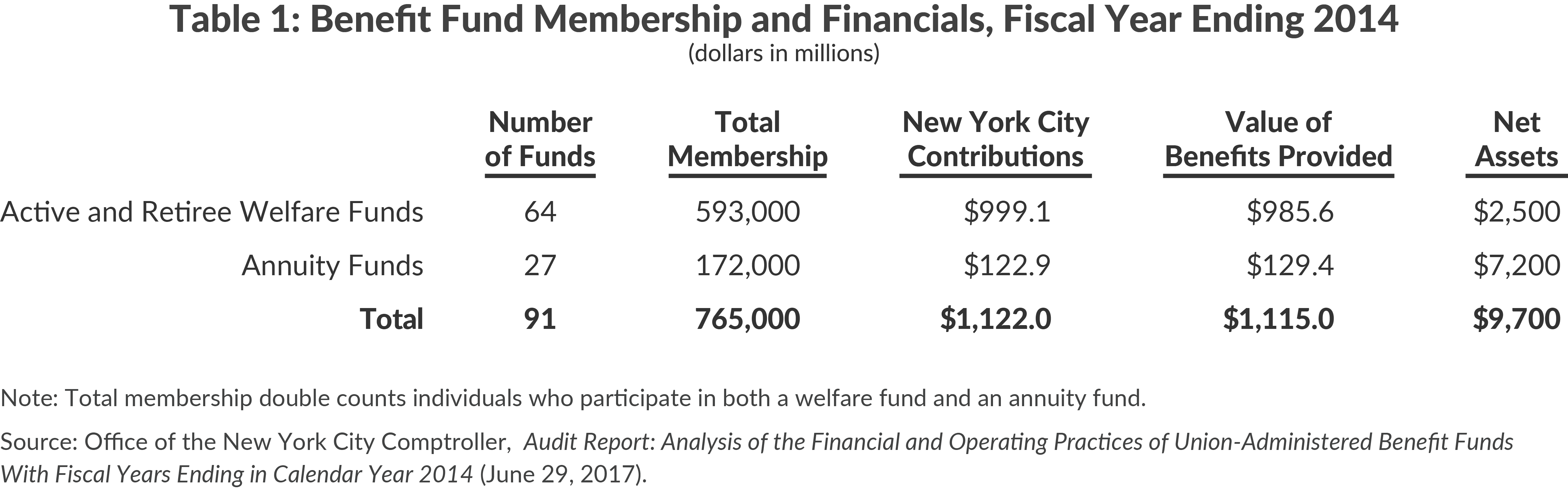 Table 1: Benefit Fund Membership and Financials, Fiscal Year Ending 2014
