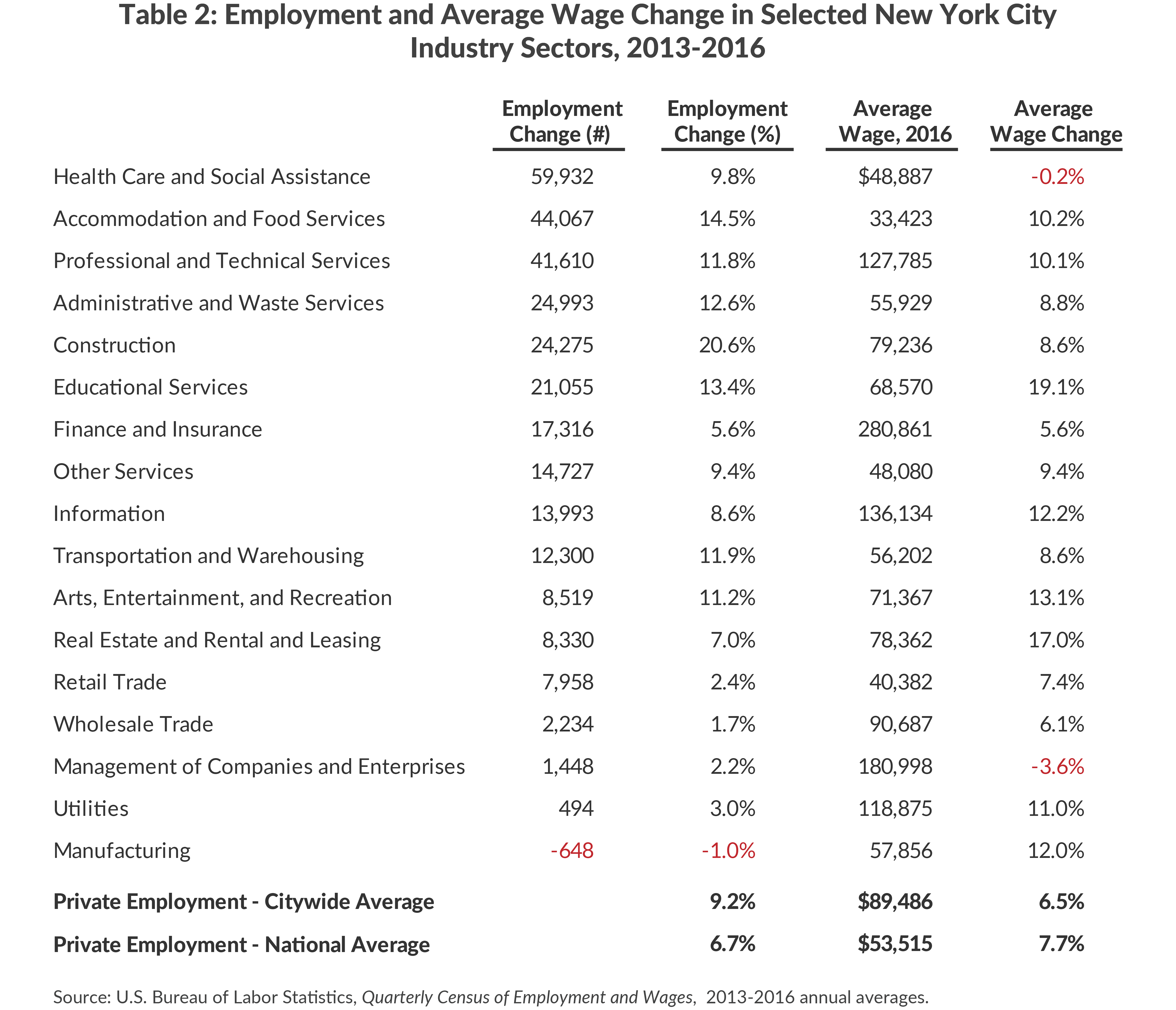 Employment and Average Wage Change in Selected New York City Industry Sectors