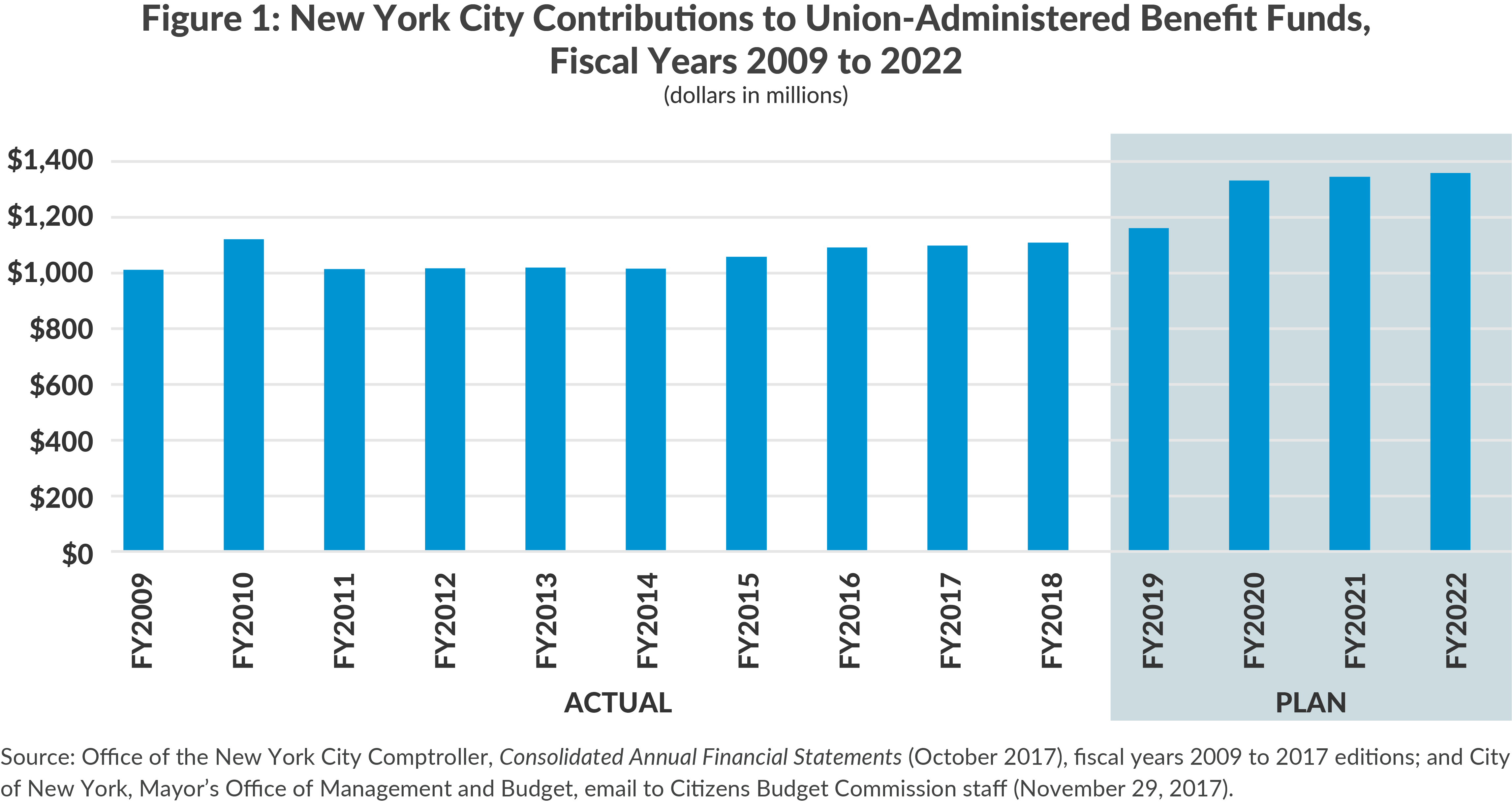 Figure 1: New York City Contributions to Union-Administered Benefit Funds,