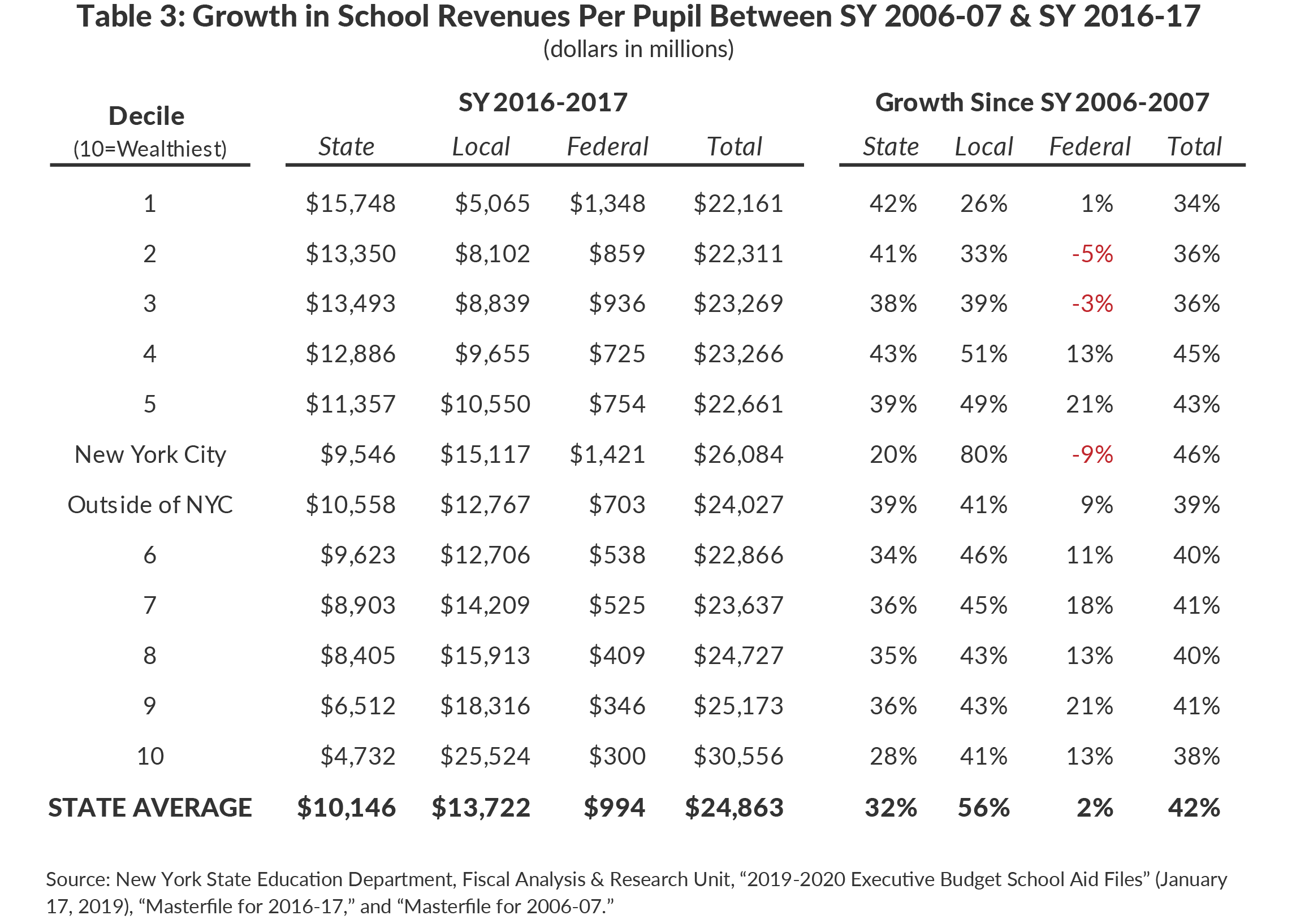 Table 3: Growth in School Revenues Per Pupil Between SY 2006-2007 & SY 2016-2017