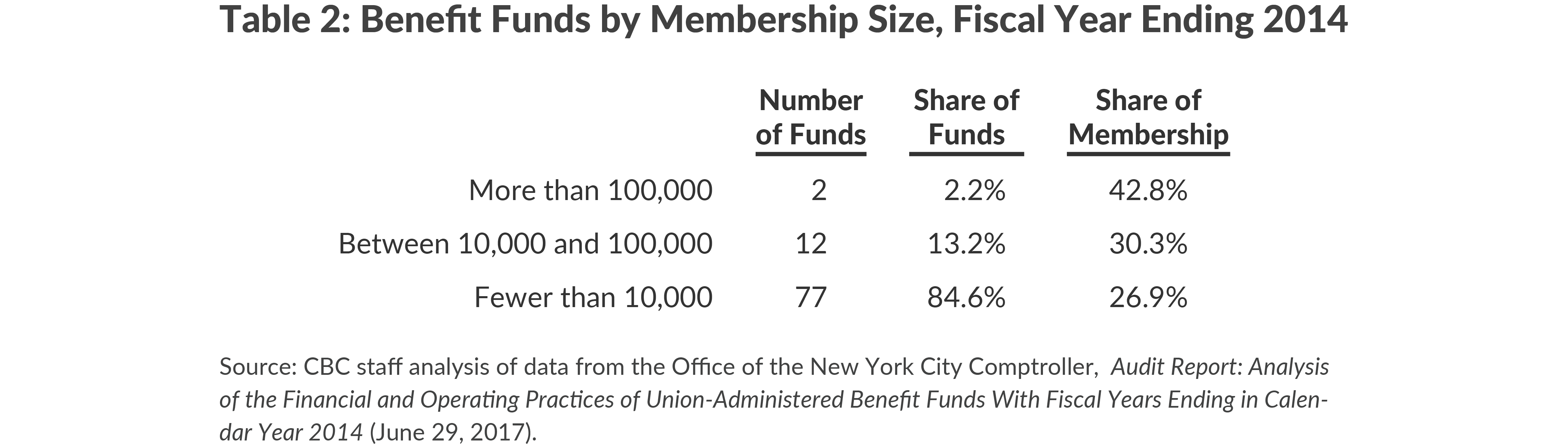 Table 2: Benefit Funds by Membership Size, Fiscal Year Ending 2014