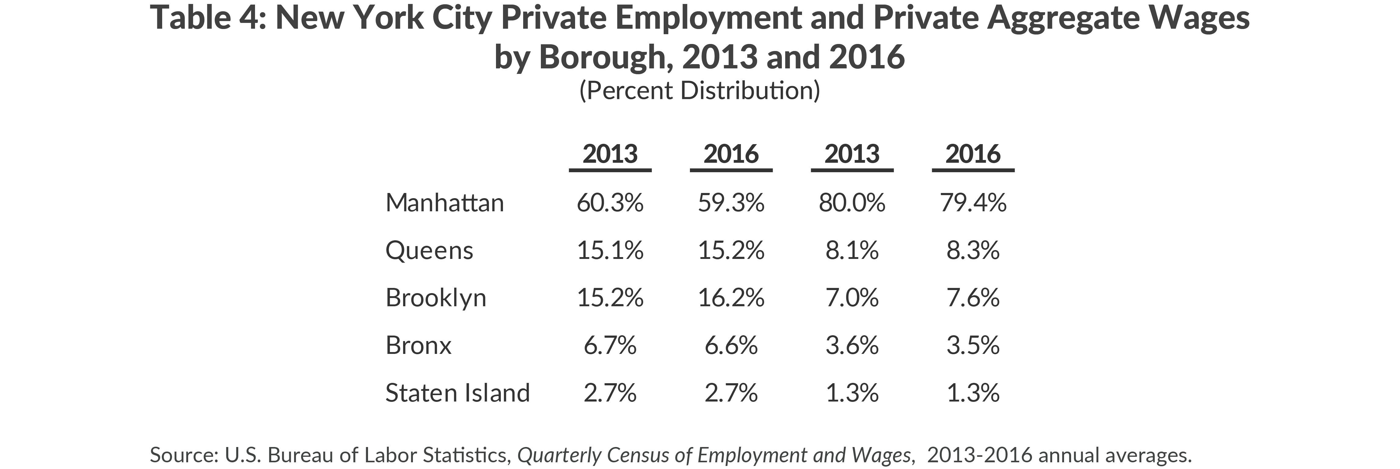 New York City Private Employment and Private Aggregate Wages by Borough