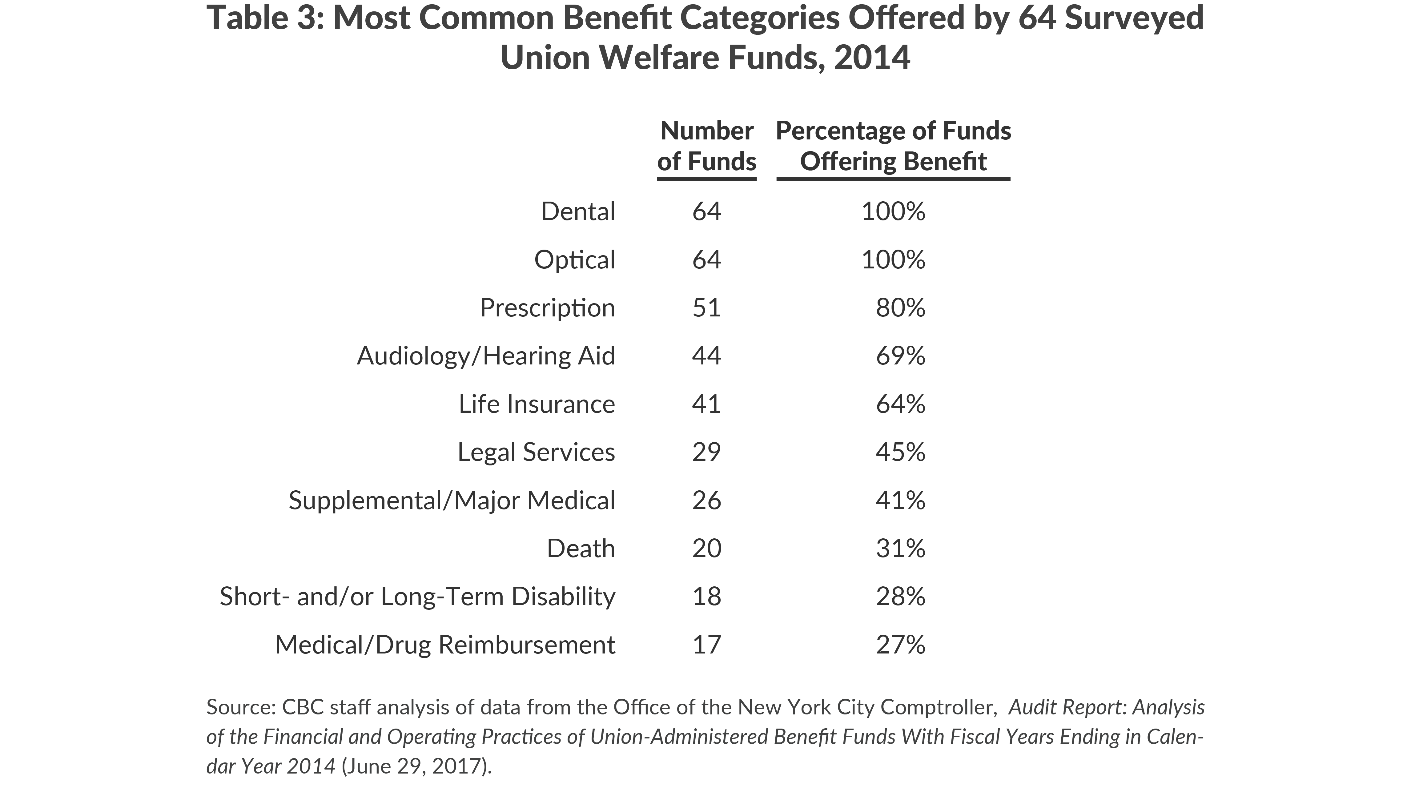 Table 3: Most Common Benefit Categories Offered by 64 SurveyedUnion Welfare Funds, 2014