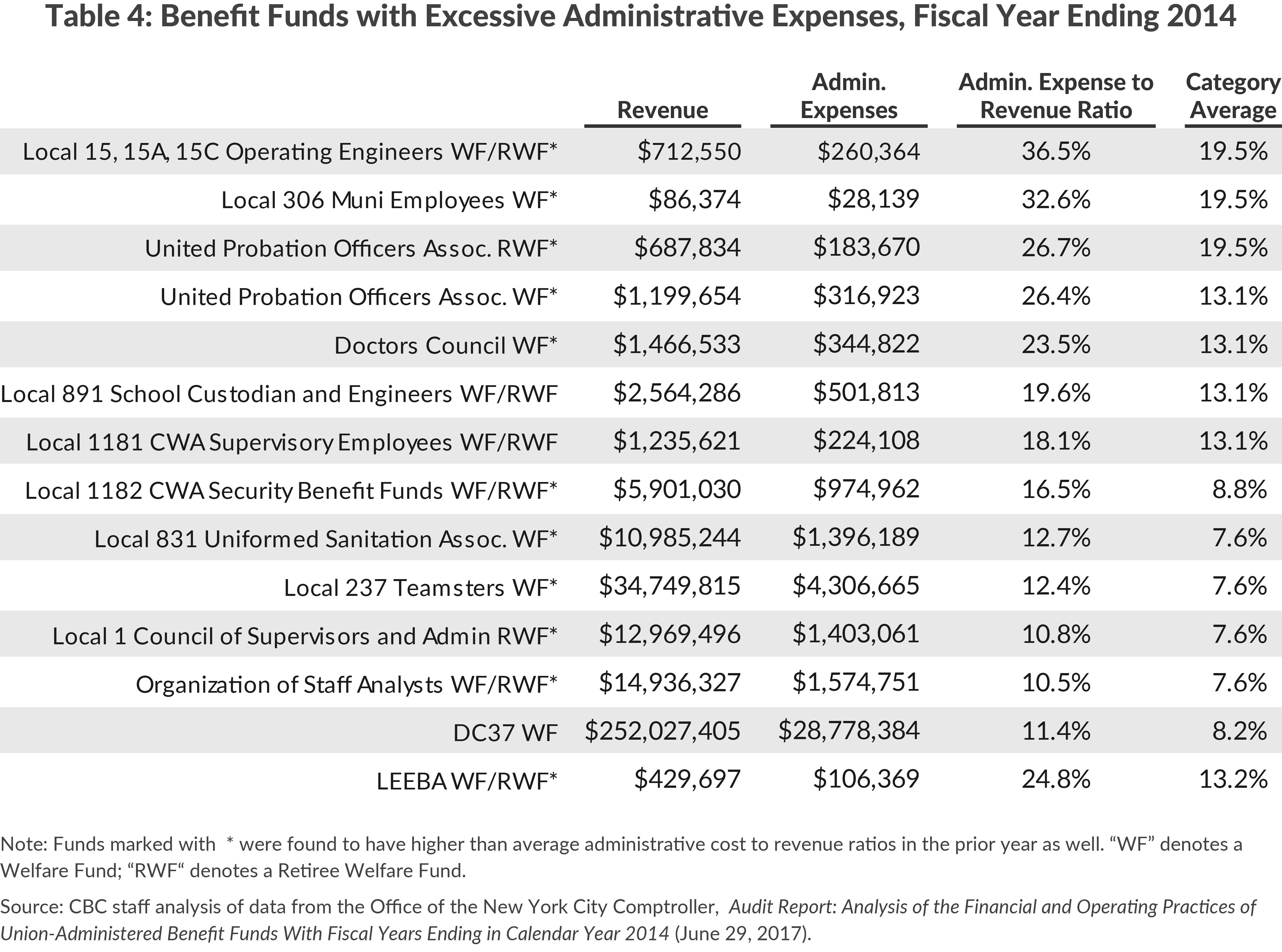 Table 4: Benefit Funds with Excessive Administrative Expenses, Fiscal Year Ending 2014