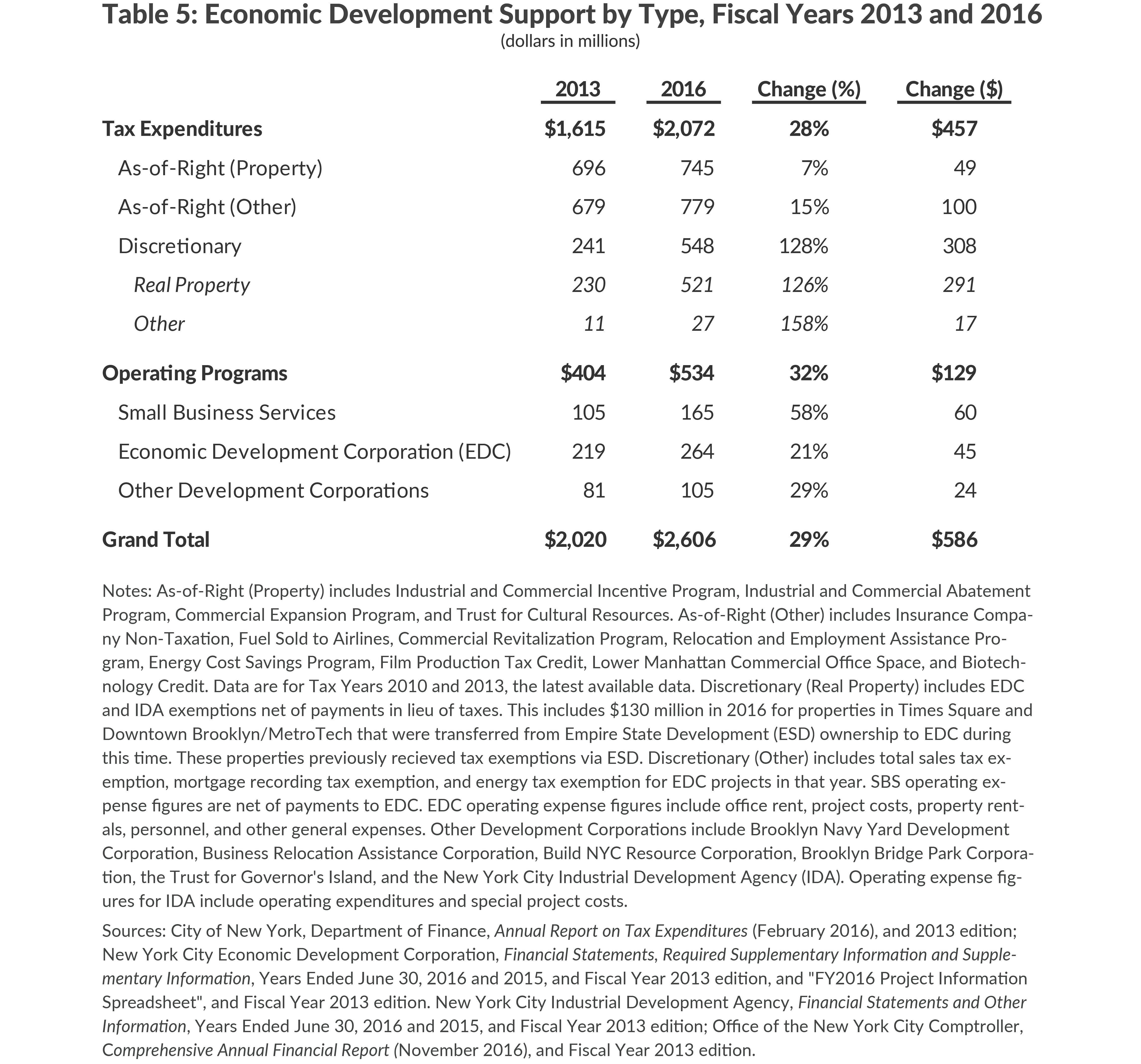 Economic Development Support by Type, Fiscal Years 2013 and 2016
