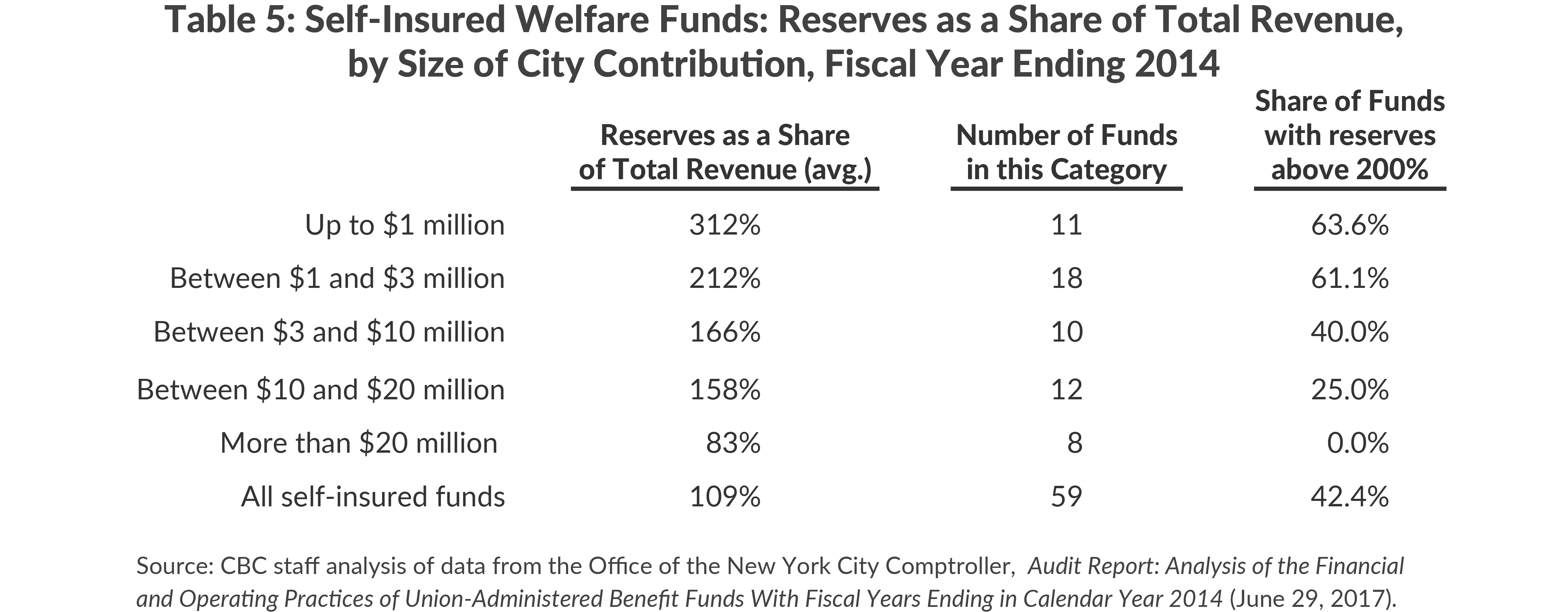 Table 5: Self-Insured Welfare Funds: Reserves as a Share of Total Revenue,by Size of City Contribution, Fiscal Year Ending 2014