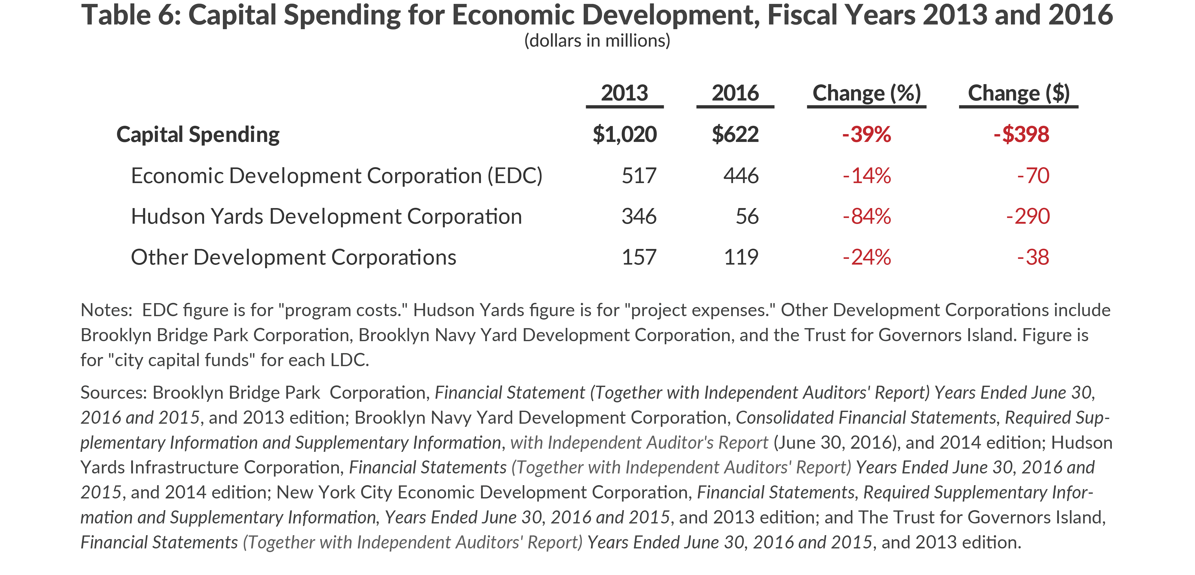 Capital Spending for Economic Development, Fiscal Years 2013 and 2016