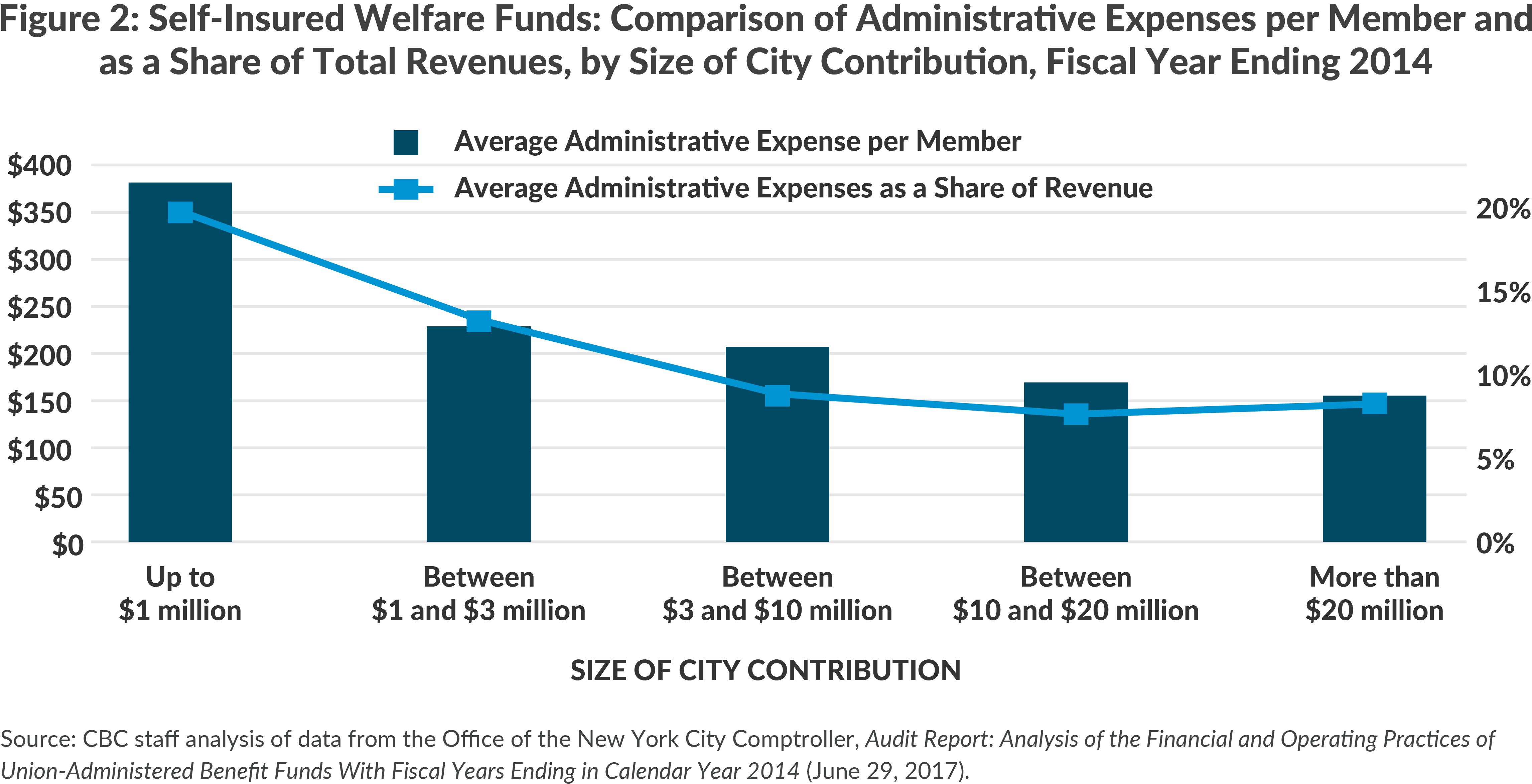 Figure 2: Self-Insured Welfare Funds: Comparison of Administrative Expenses per Member and as a Share of Total Revenues, by Size of City Contribution, Fiscal Year Ending 2014