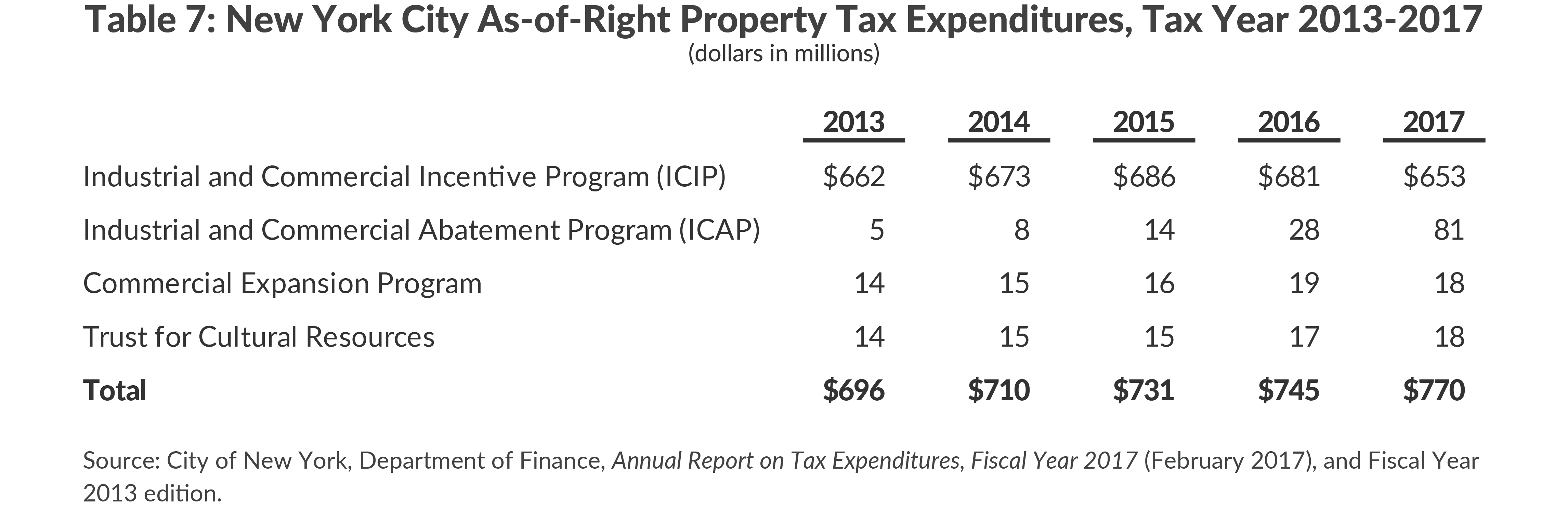 New York City As-of-Right Property Tax Expenditures, Tax Year 2013-2017