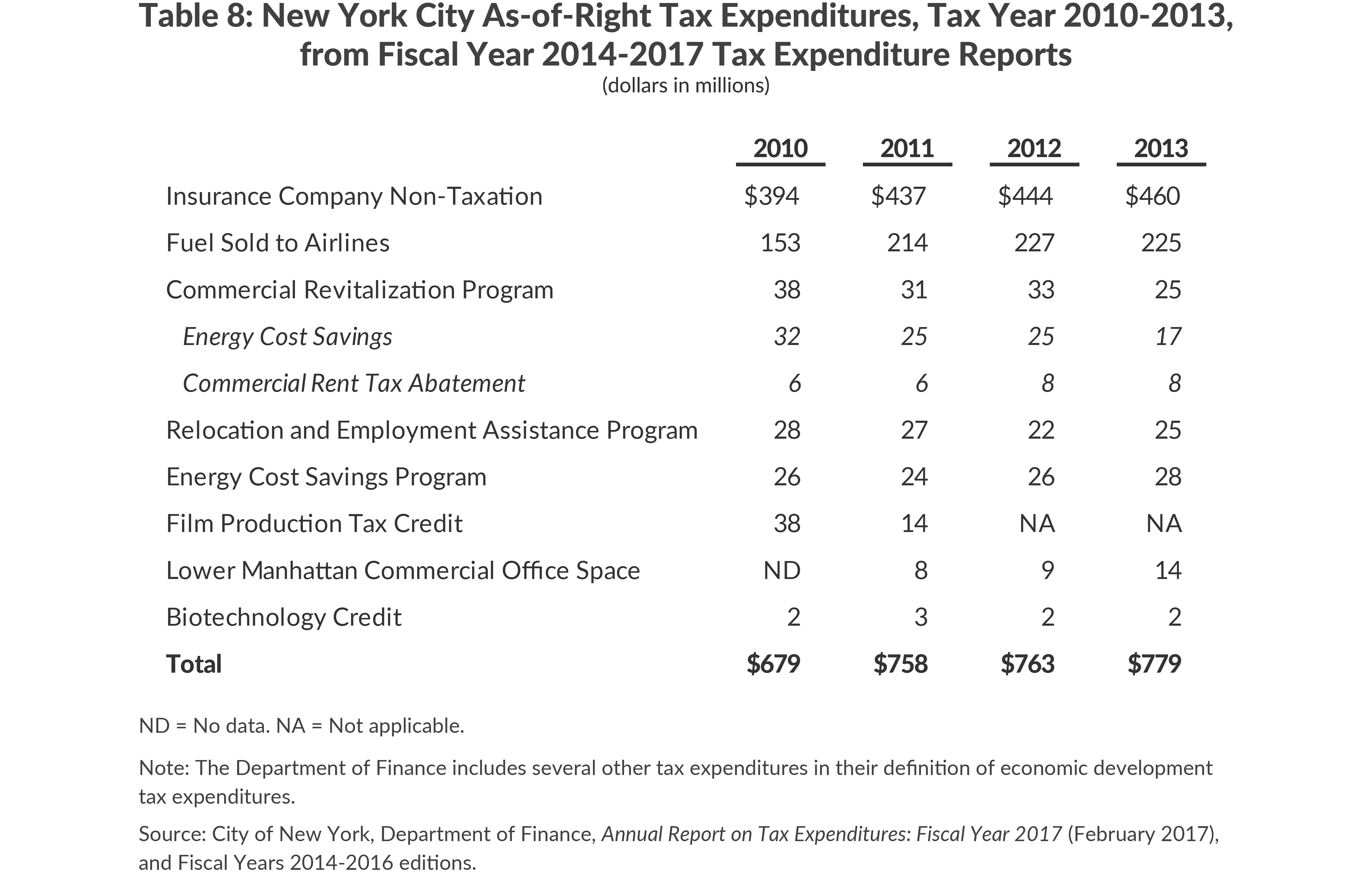 New York City As-of-Right Tax Expenditures, Tax Year 2010-2013