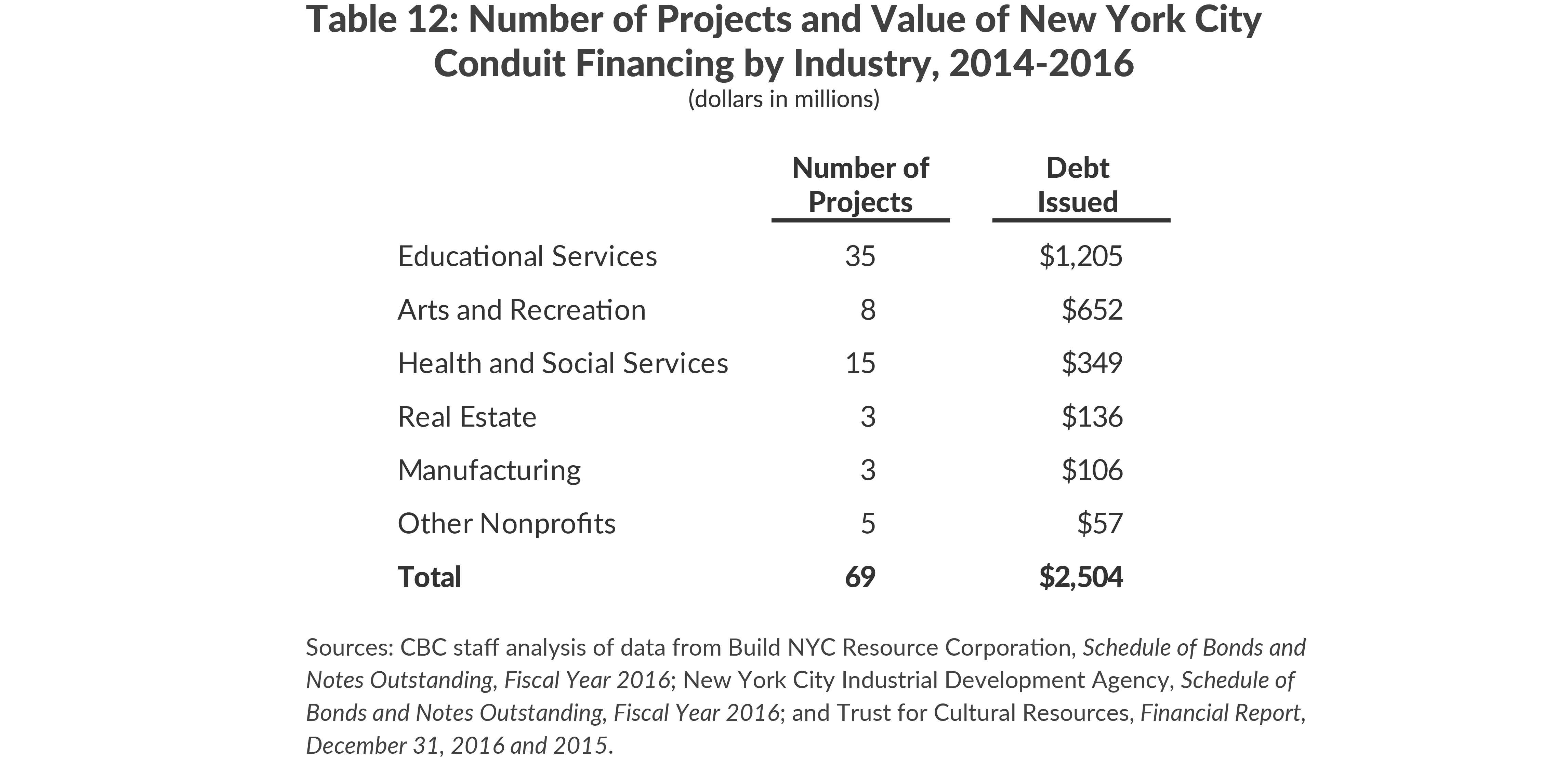 Number of Projects and Value of New York City Conduit Financing by Industry