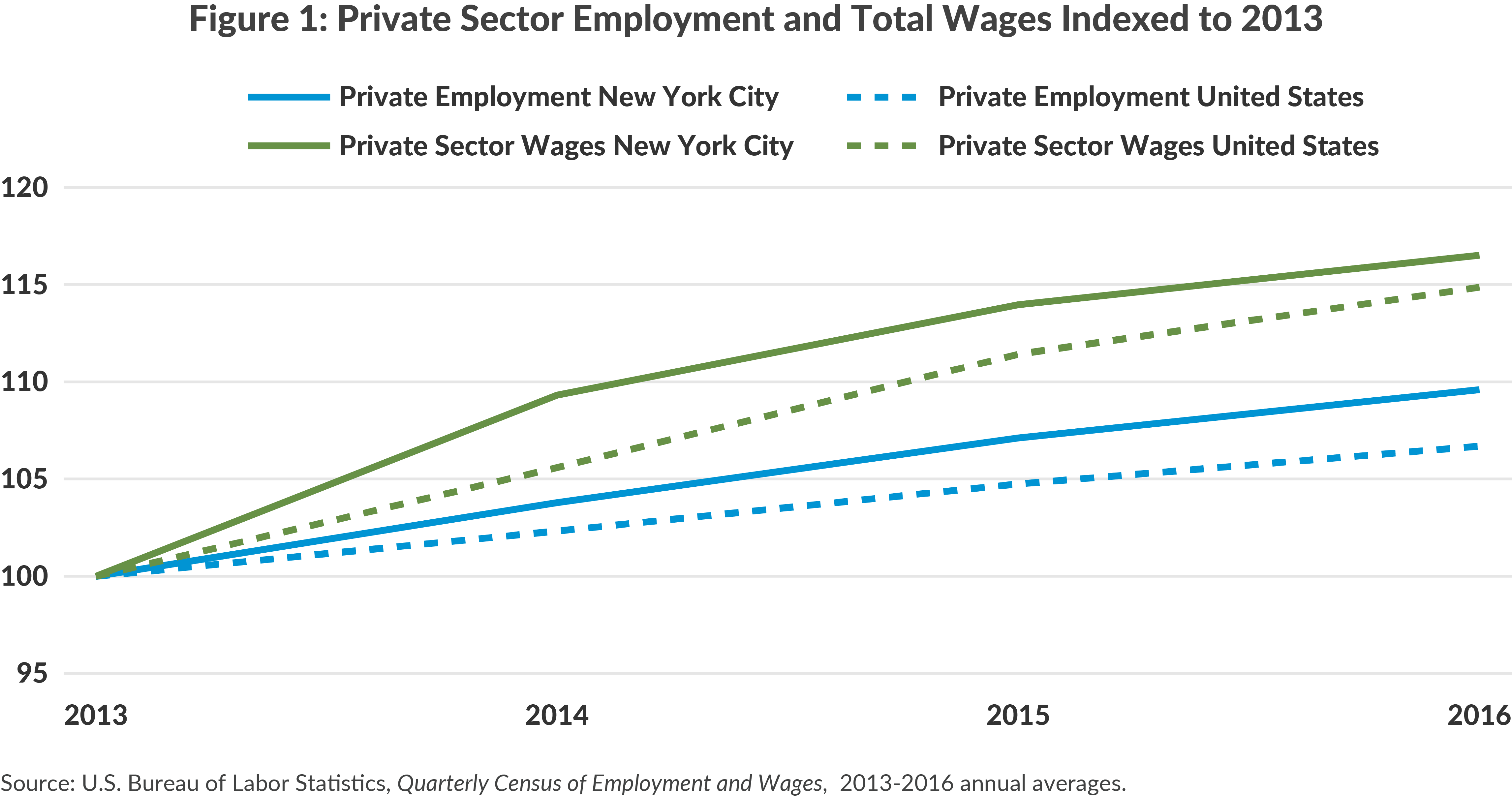 Private Sector Employment and Total Wages Indexed to 2013