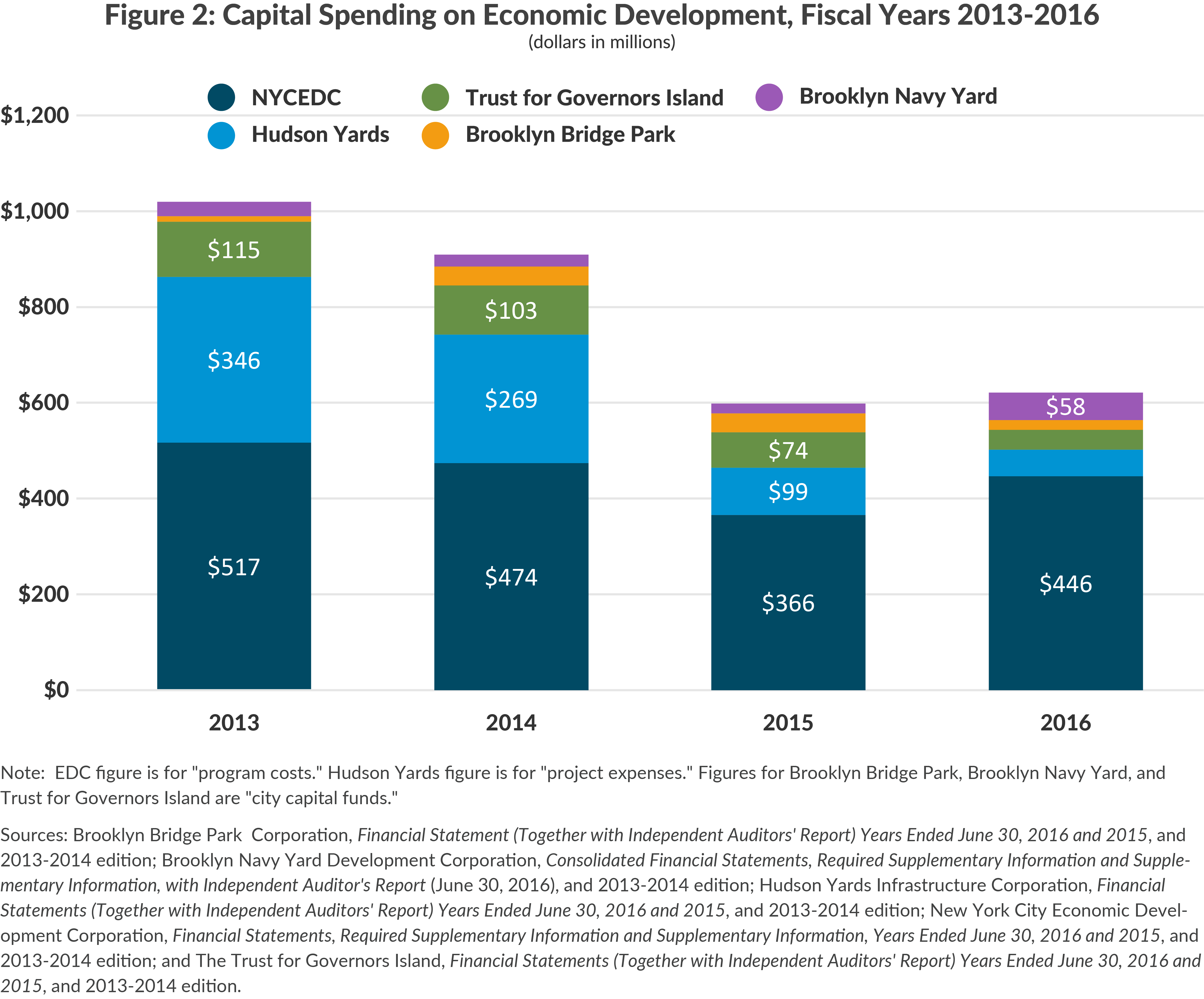 Capital Spending on Economic Development, Fiscal Years 2013-2016