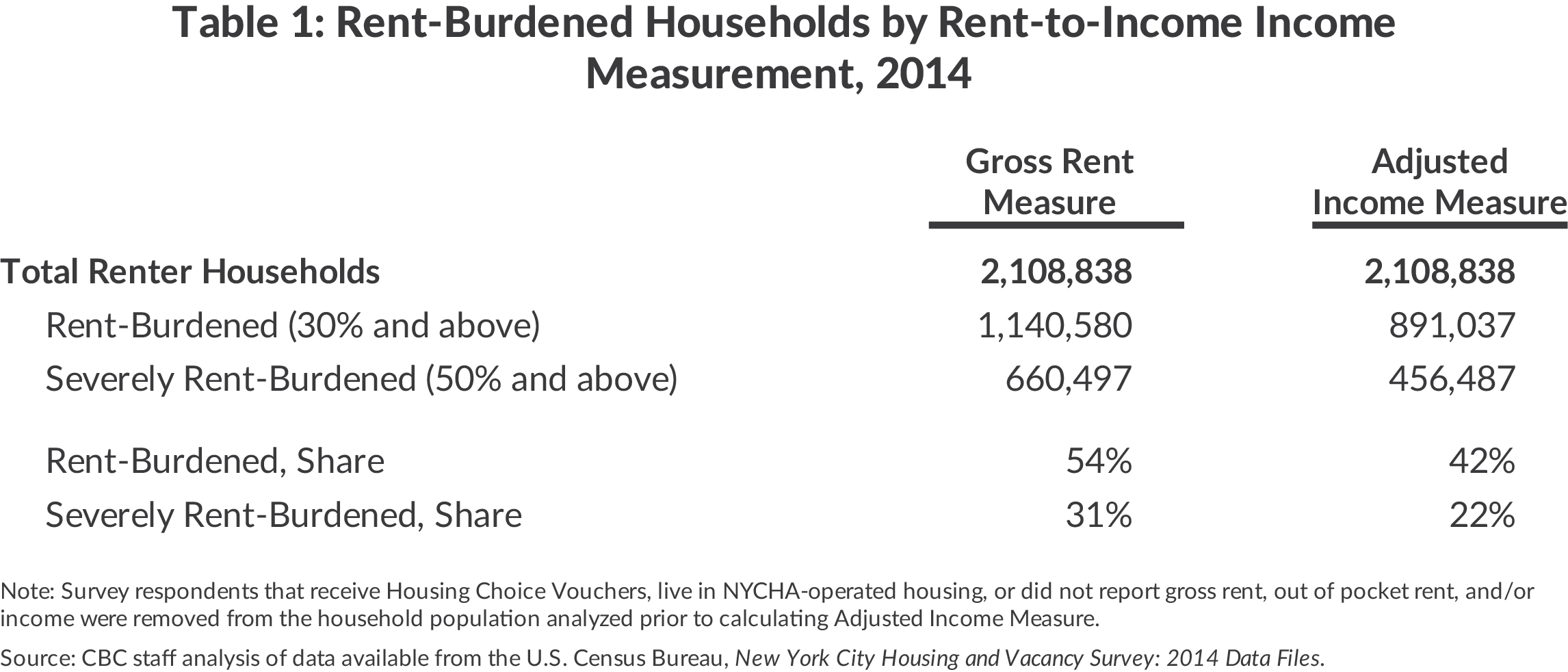 Table 1: Rent-Burdened Households by Rent-to-Income IncomeMeasurement, 2014