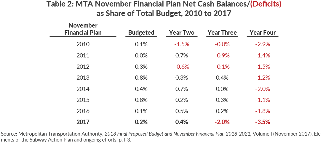 Table 2: MTA November Financial Plan Net Cash Balances/(Deficits) as Share of Total Budget, 2010 to 2017