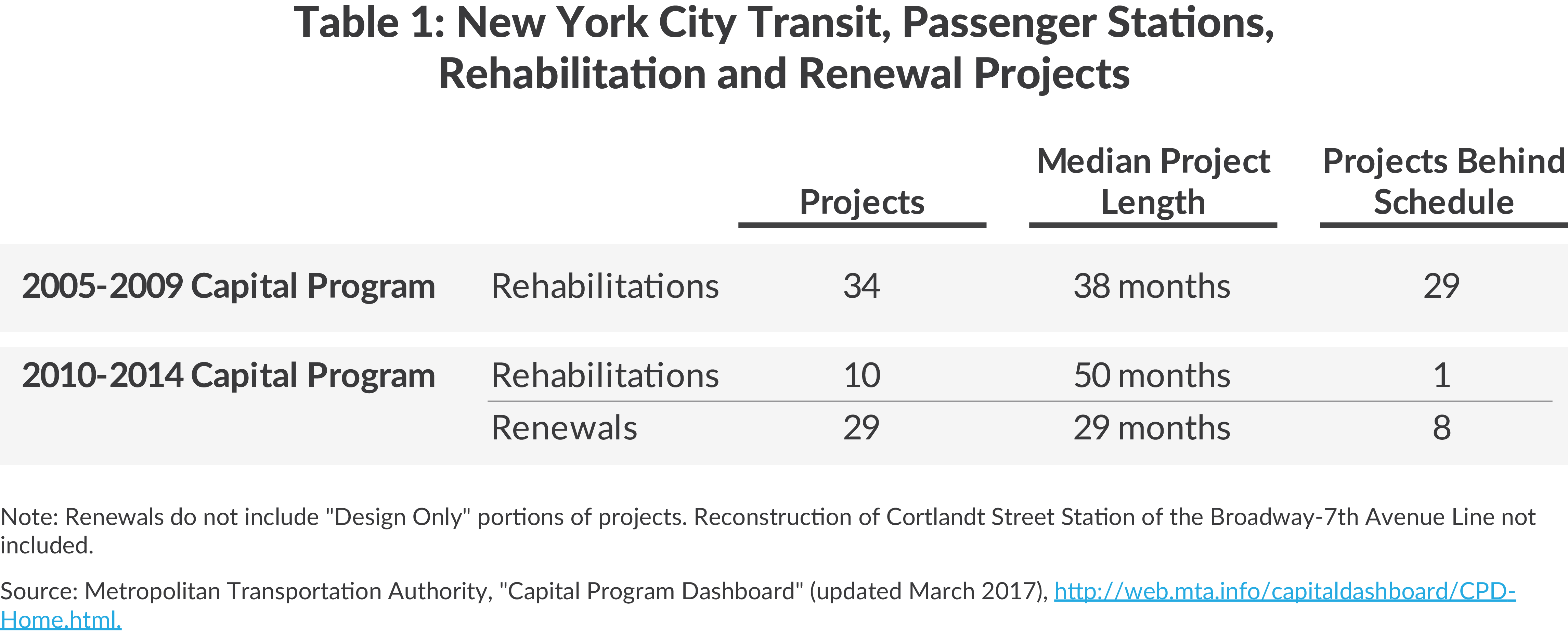 Table of New York City Transit stations projects