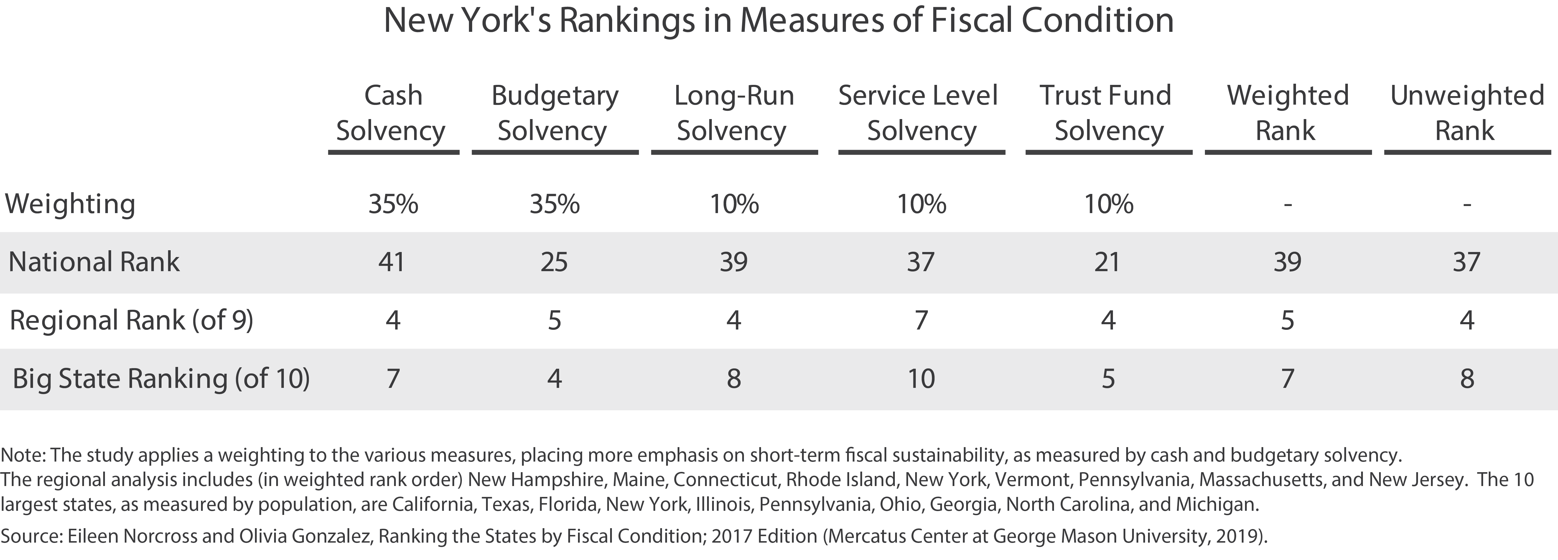 New York's Rankings in Measures of Fiscal Condition