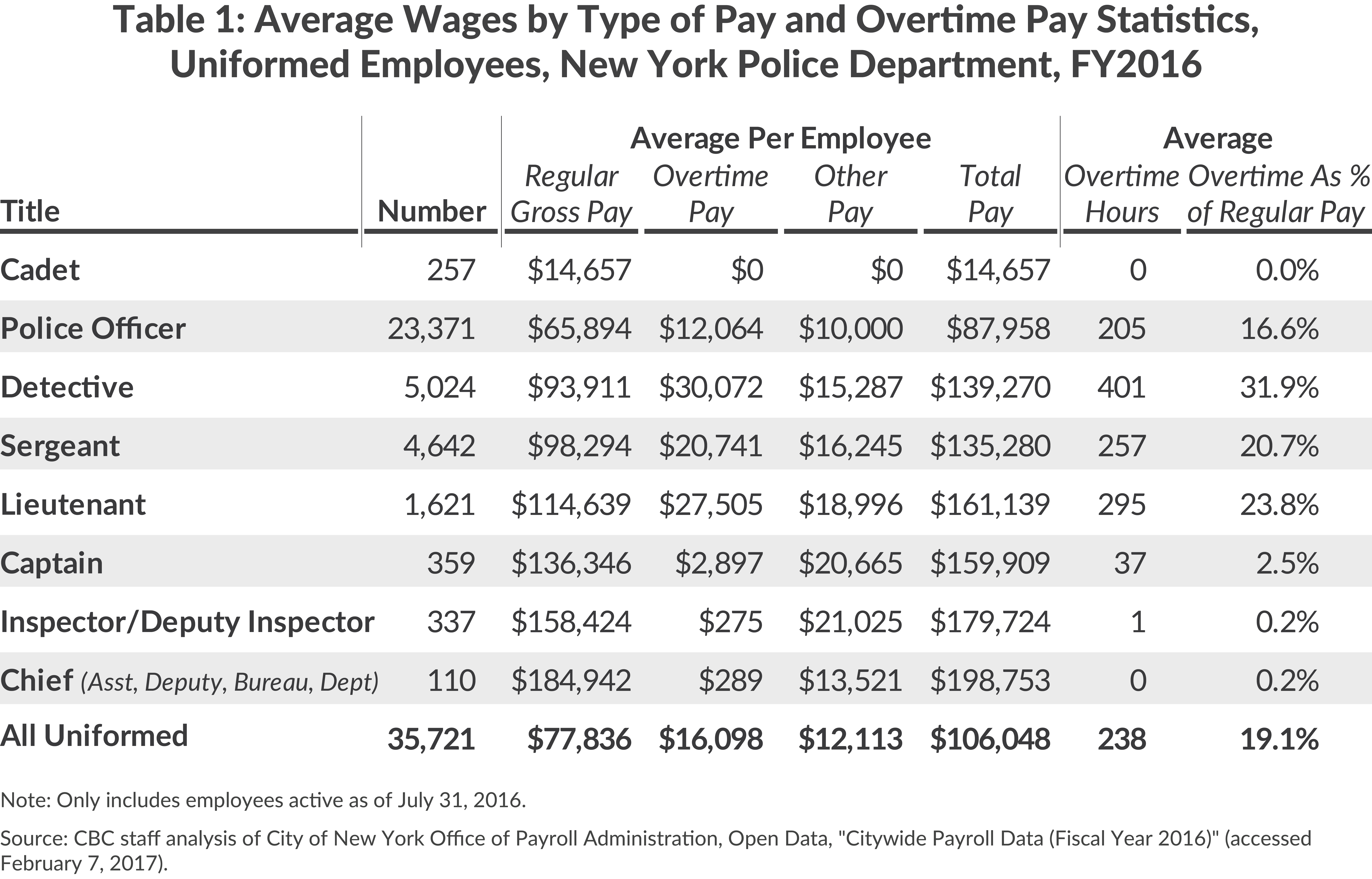 Average Wages and Overtime, NYPD, FY2016