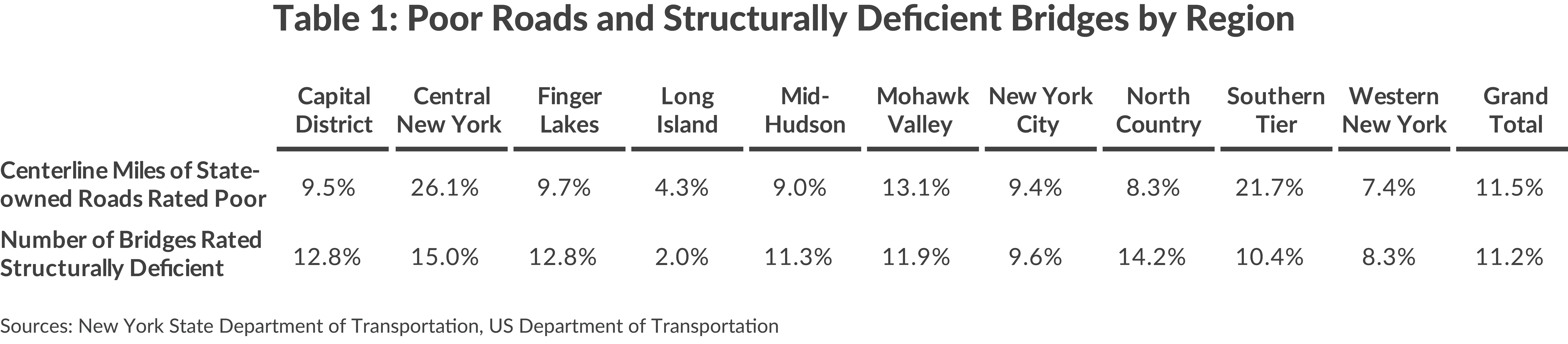 Table 1: Poor Roads and Structurally Deficient Bridges by Region