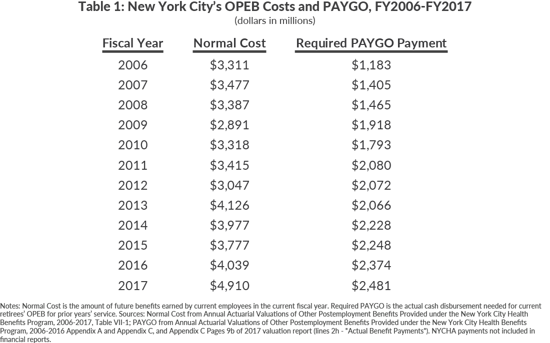 Table 1: New York City's OPEB Costs and PAYGO, FY2006-FY2017