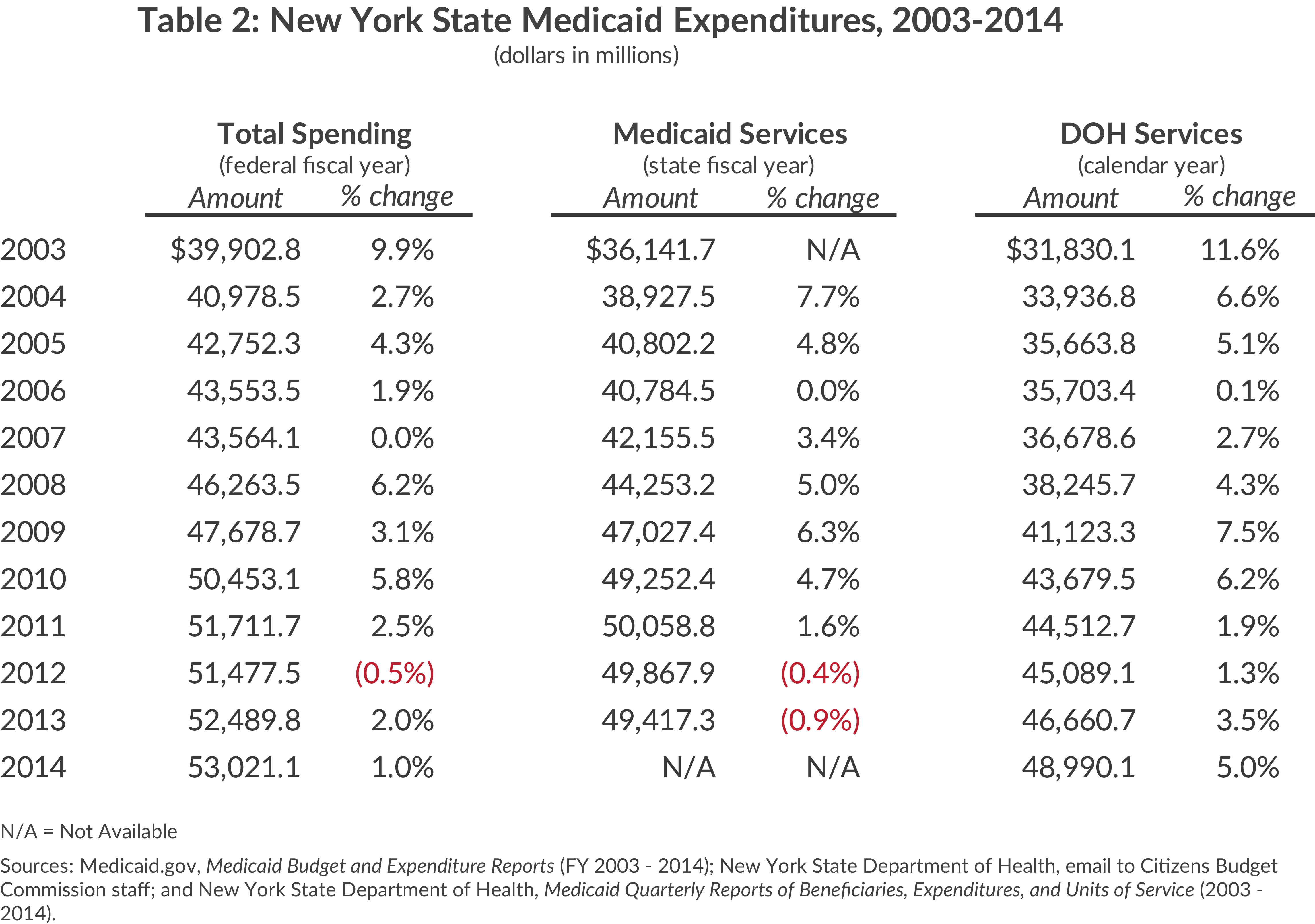 New York State Medicaid Expenditures, 2003-2014