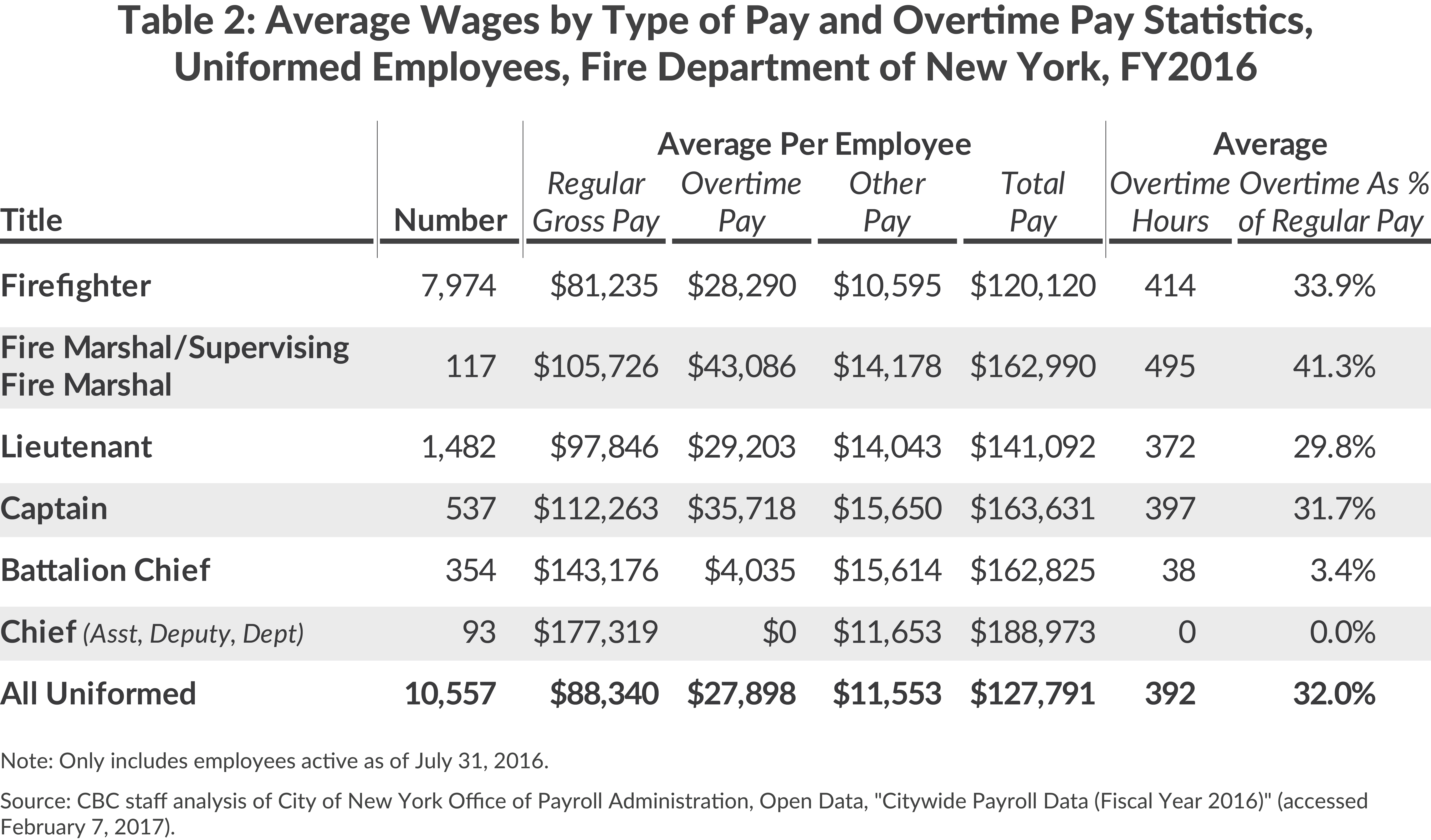 Average Wages and Overtime, FDNY, FY2016