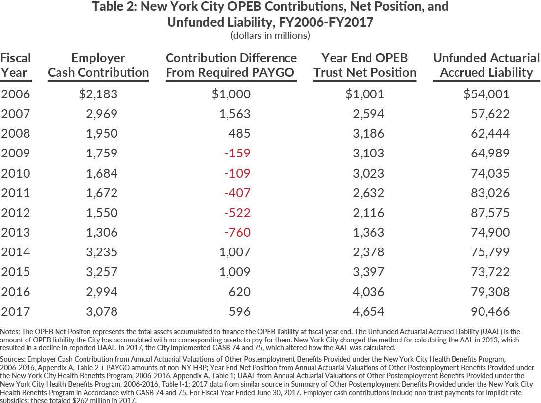 Table 2: New York City OPEB Contributions, Net Position, and Unfunded Liability, FY2006-FY2017